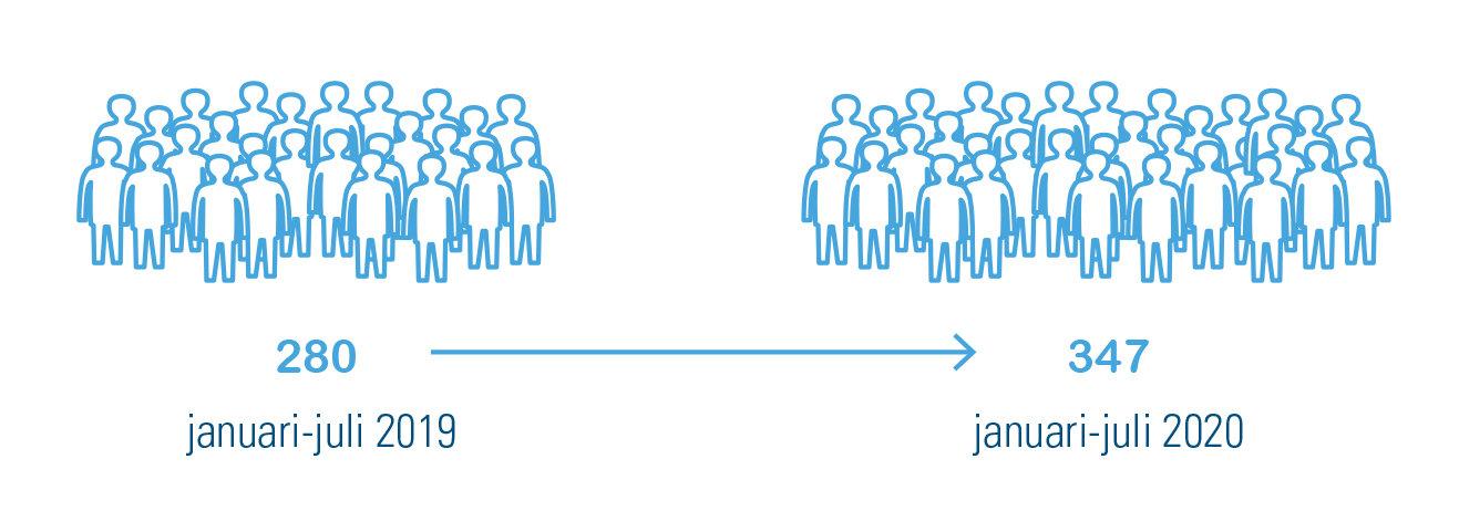 Figuur 1: Aantal goedgekeurde aanvragen afkopen studiejaren bij zelfstandigen, vergelijking januari t.e.m. juli in 2019 en in 2020 – cijfers Acerta Sociaal Verzekeringsfonds
