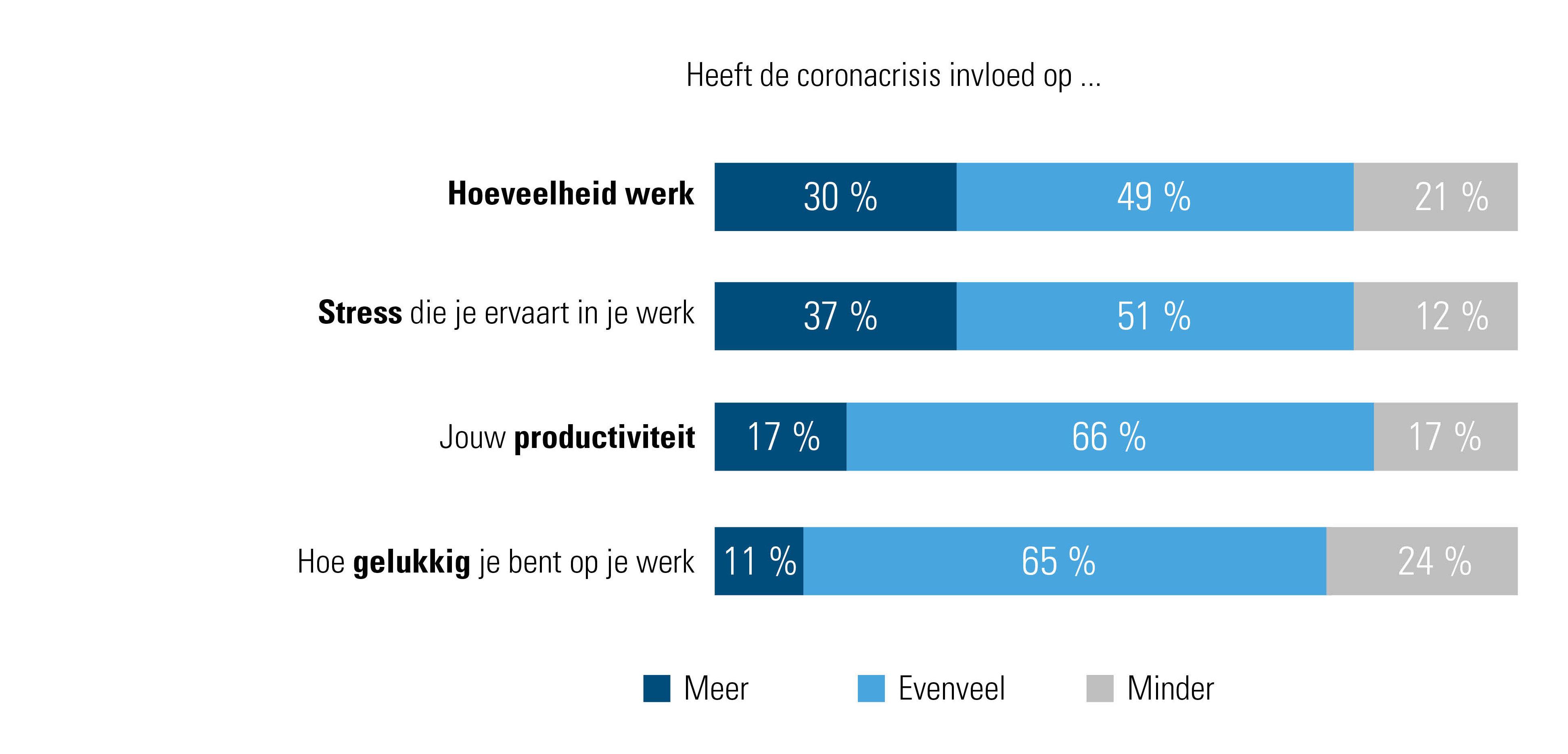 Invloed van corona op werkdruk, stress, productiviteit en geluk