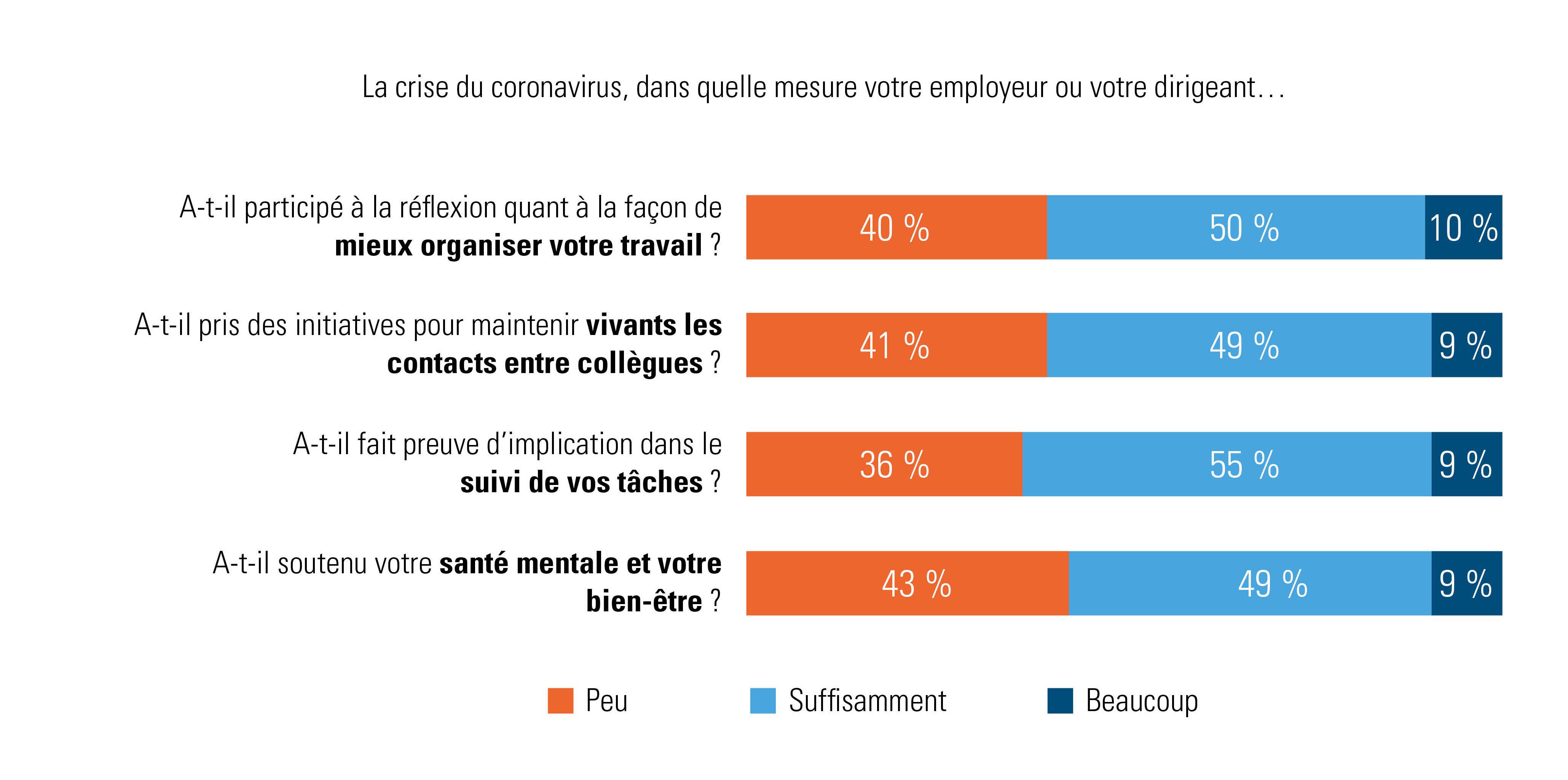 Que disent les travailleurs sur le soutien de leur employeur/dirigeant?