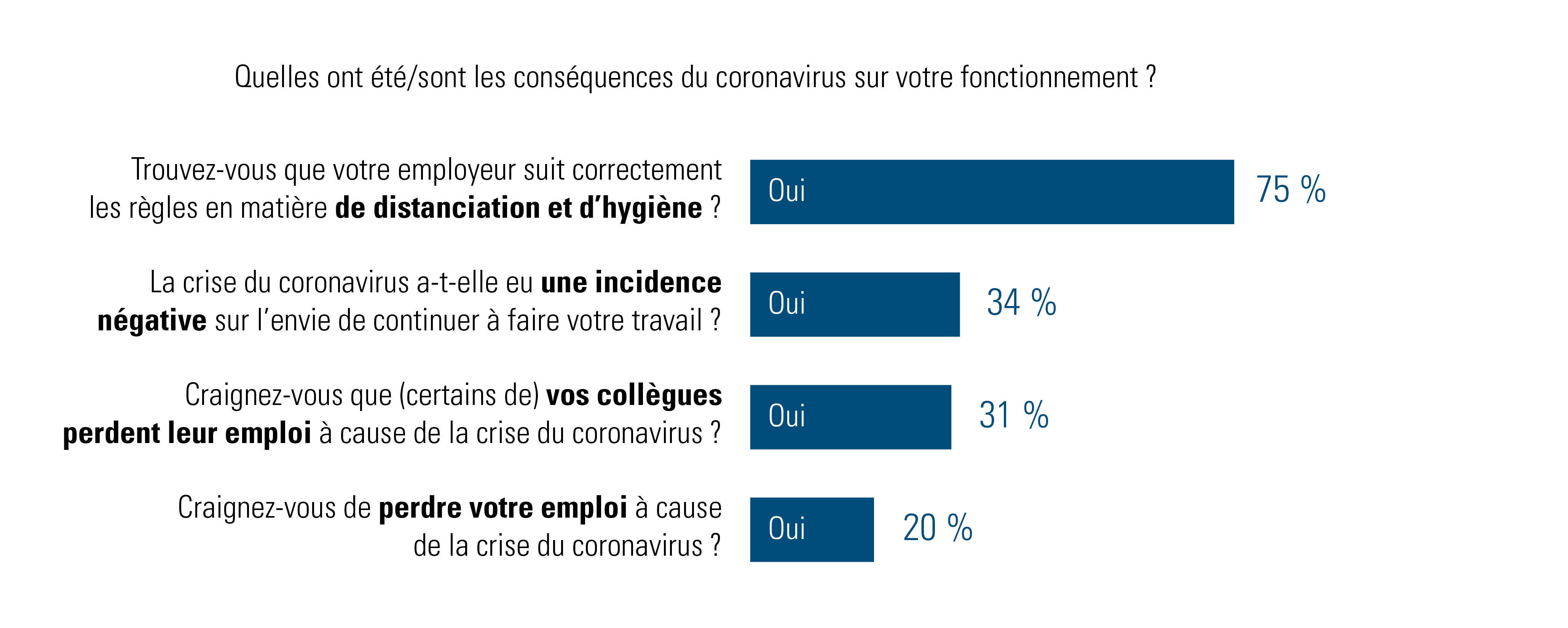 Que disent les employés des conséquences du coronavirus sur leur fonctionnement?