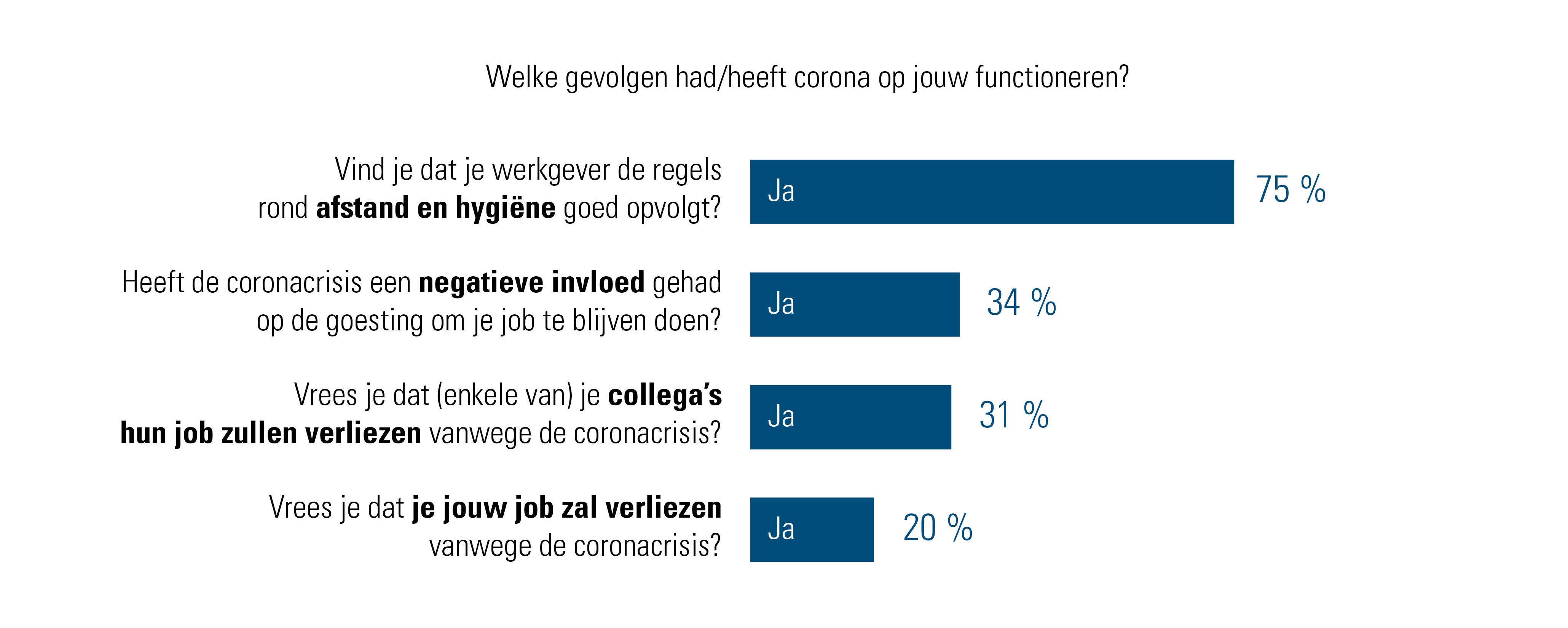 Wat zeggen werknemers over de gevolgen van corona op hun functioneren?