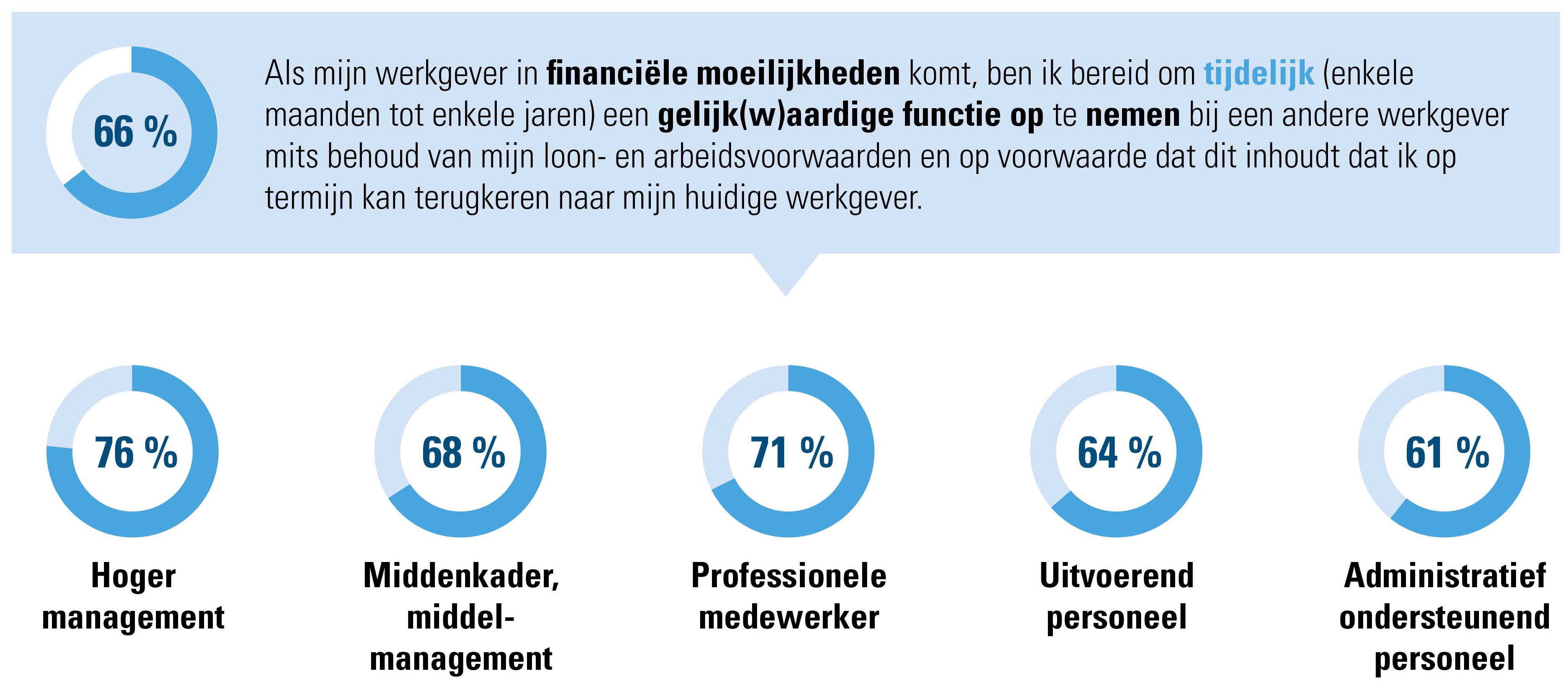 Bereidheid om desnoods tijdelijk bij een andere werkgever te werken, volgens niveaus