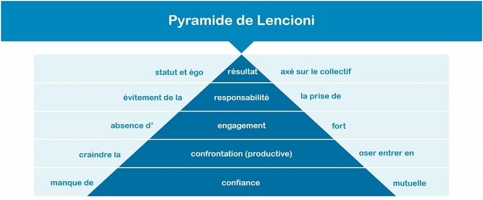 Pyramide de Lencioni - Acerta