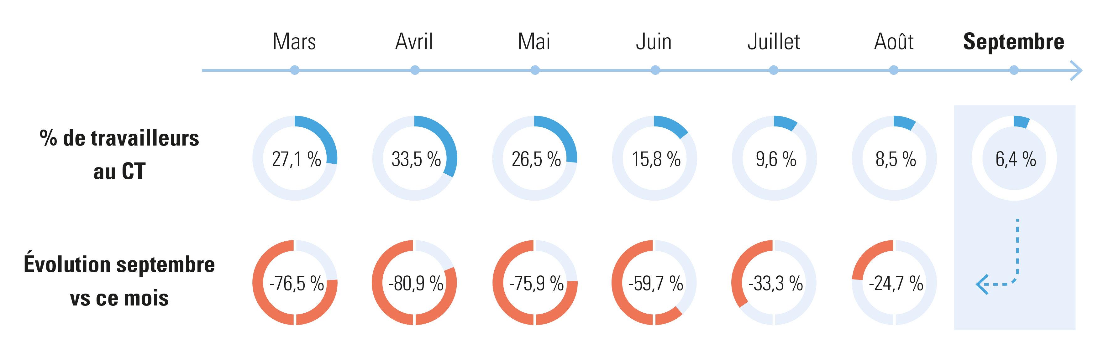 % de travailleurs avec au moins 1 jour de chômage temporaire (CT), évolution mois par mois 2020