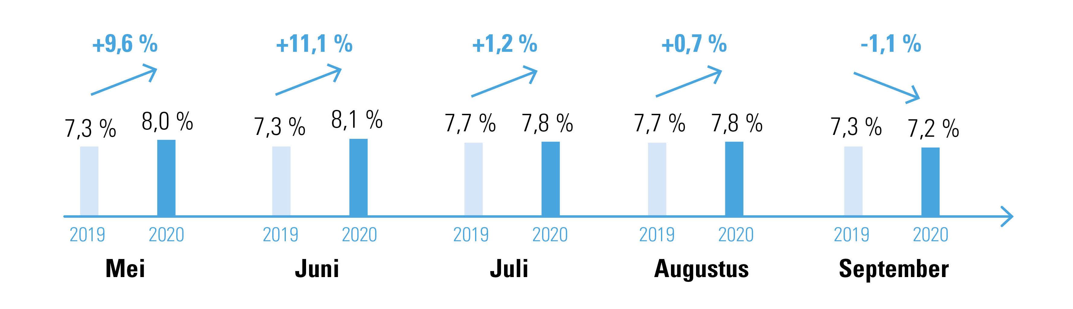 % medewerkers met loopbaanonderbreking en evolutie 2019-2020