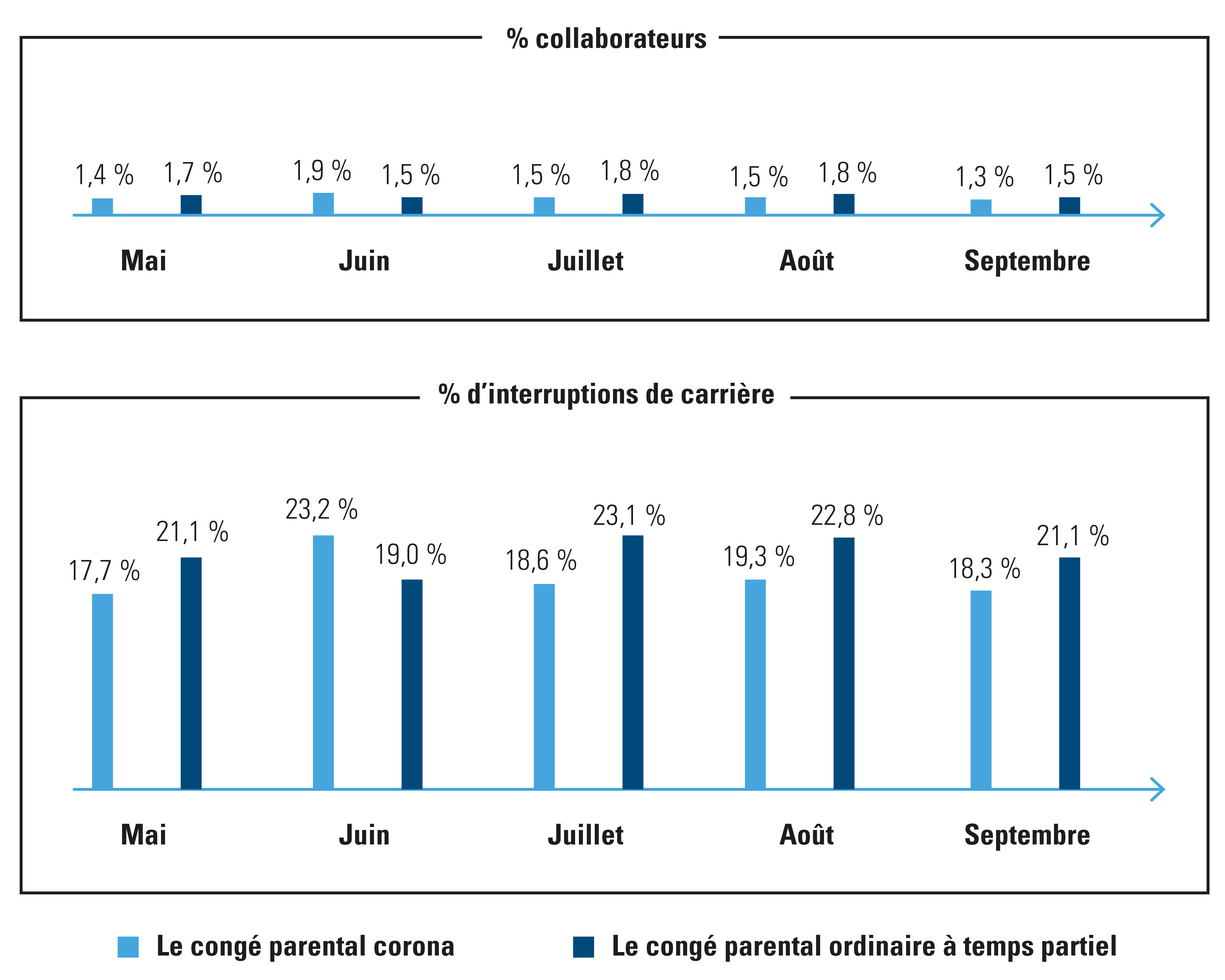% de collaborateurs en congé parental et évolution 2019-2020