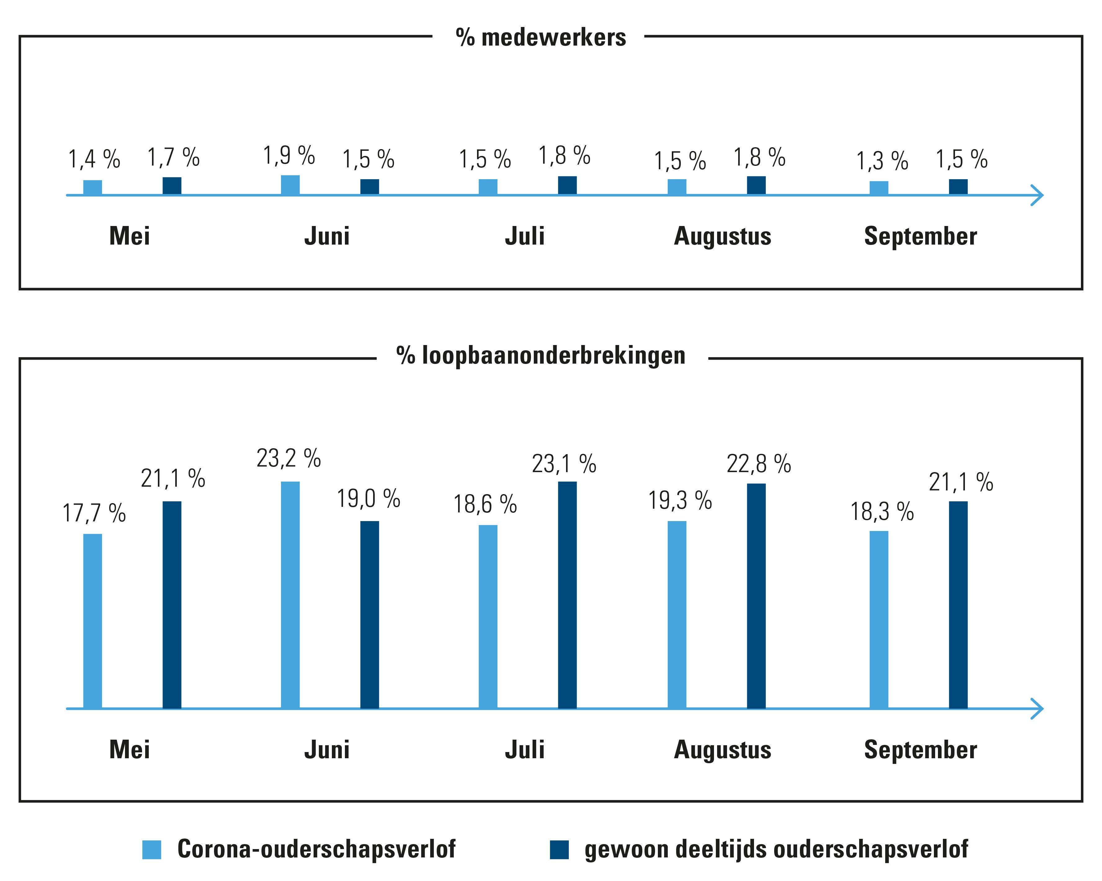 % medewerkers met corona- of gewoon deeltijds ouderschapsverlof en verhouding % corona- en ouderschapsverlof, 2020