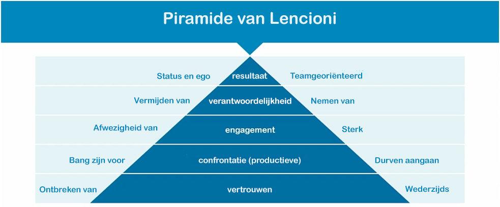 Piramide Lencioni - Acerta