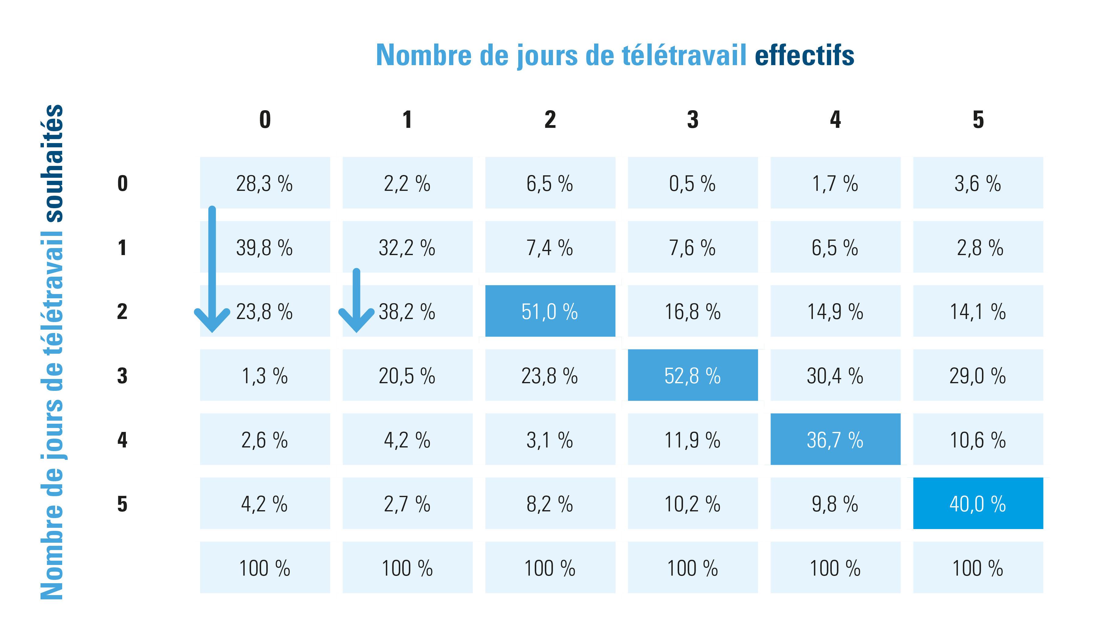 nombre de jours de télétravail effectifs vs nombre de jours de télétravail souhaités