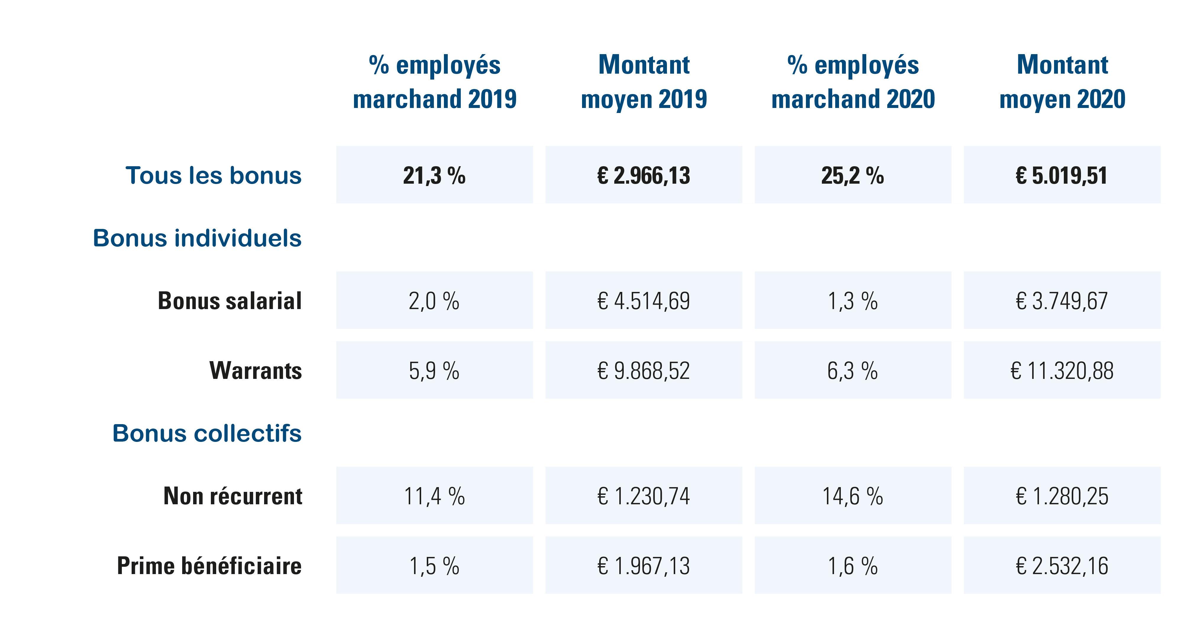 Aperçu des bonus des employés du secteur marchand, en % et €, 2019 vs. 2020