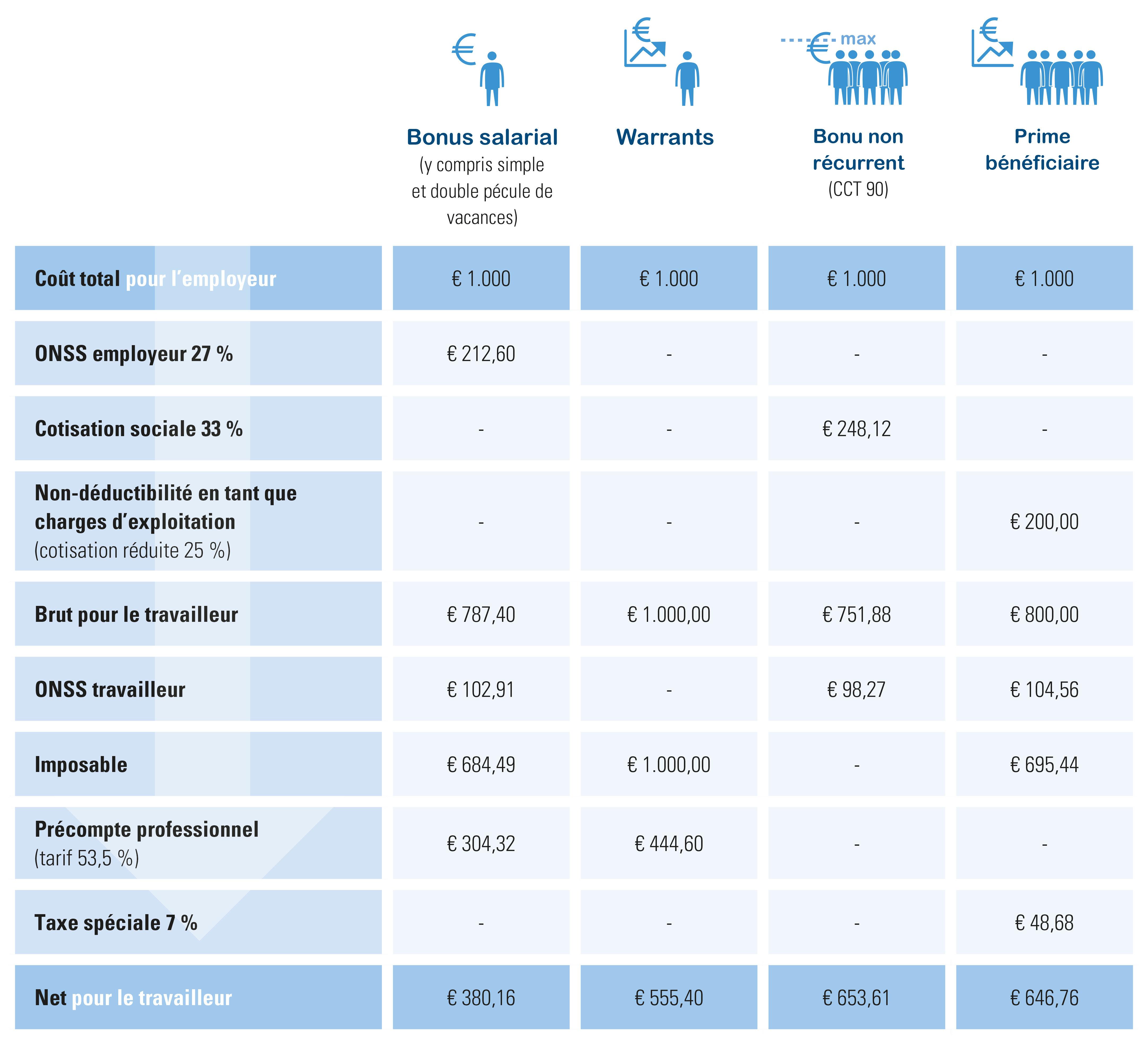 brut-net pour les différents types de bonus