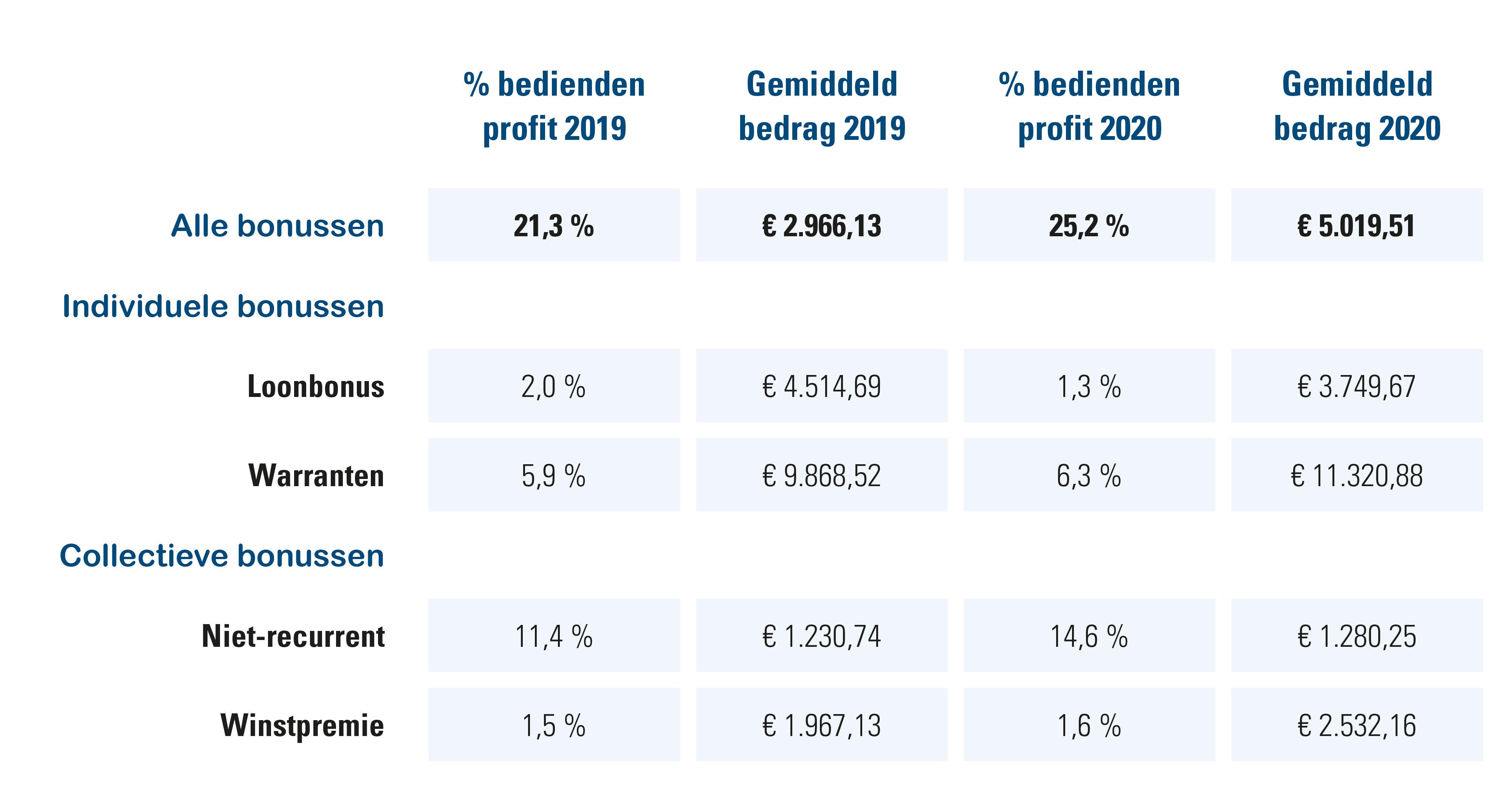 Overzicht bonussen bedienden profit in % en bedragen, 2019 vs. 2020