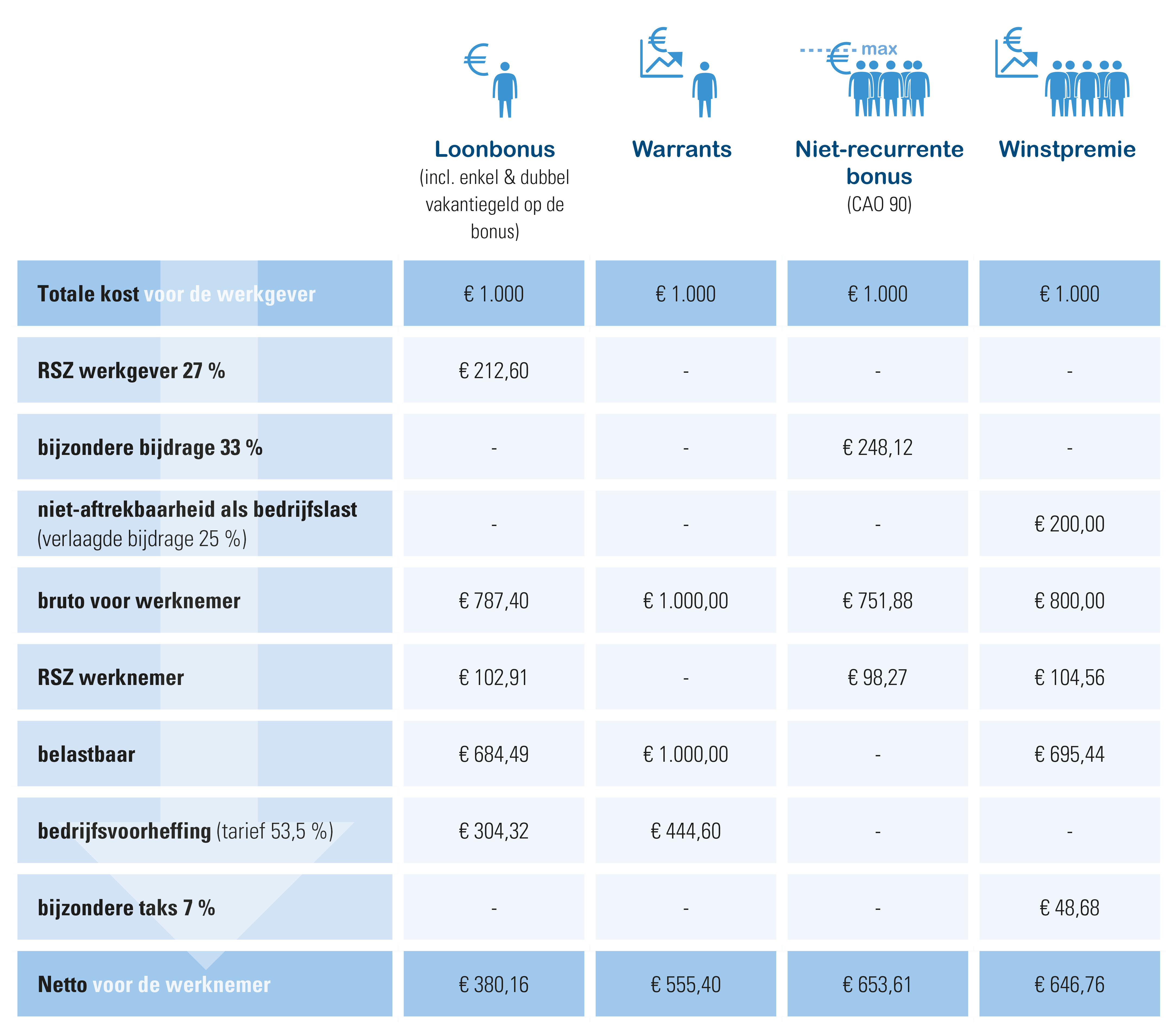 bruto-netto voor de verschillende types van bonussen