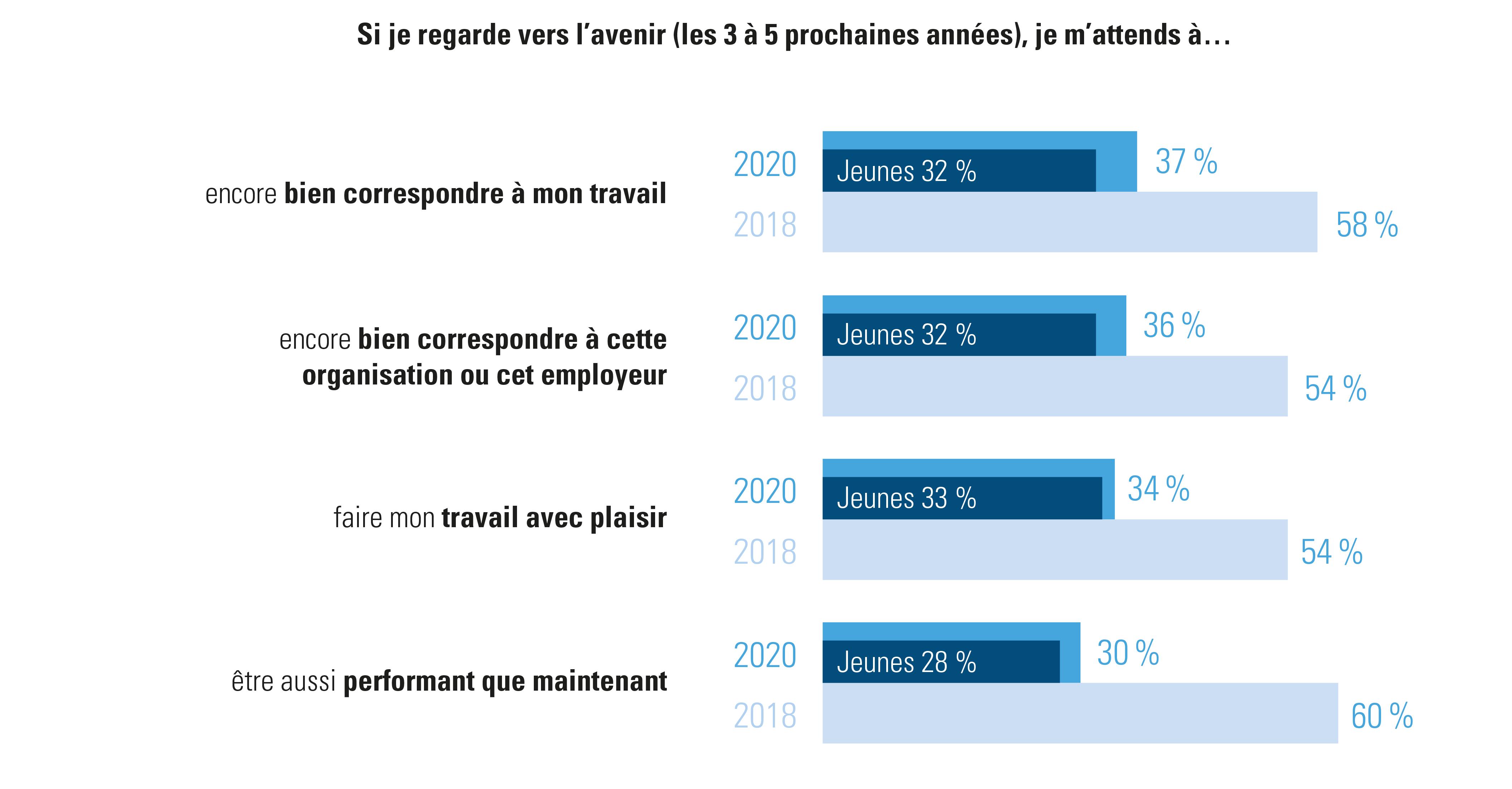 Comment les travailleurs envisagent-ils l'avenir (3 à 5 ans)?