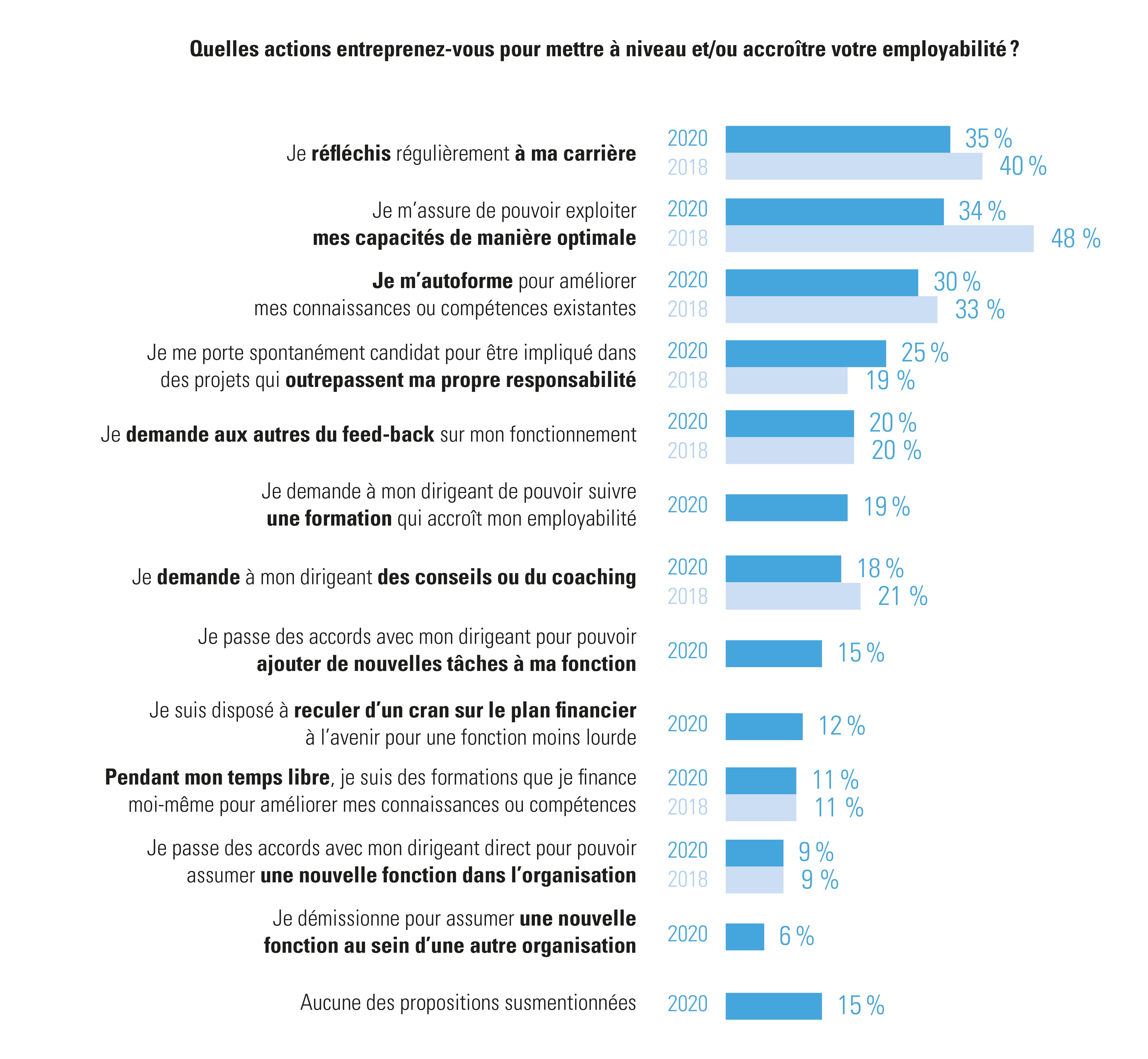 Actions des travailleurs pour rendre leur employabilité plus durable