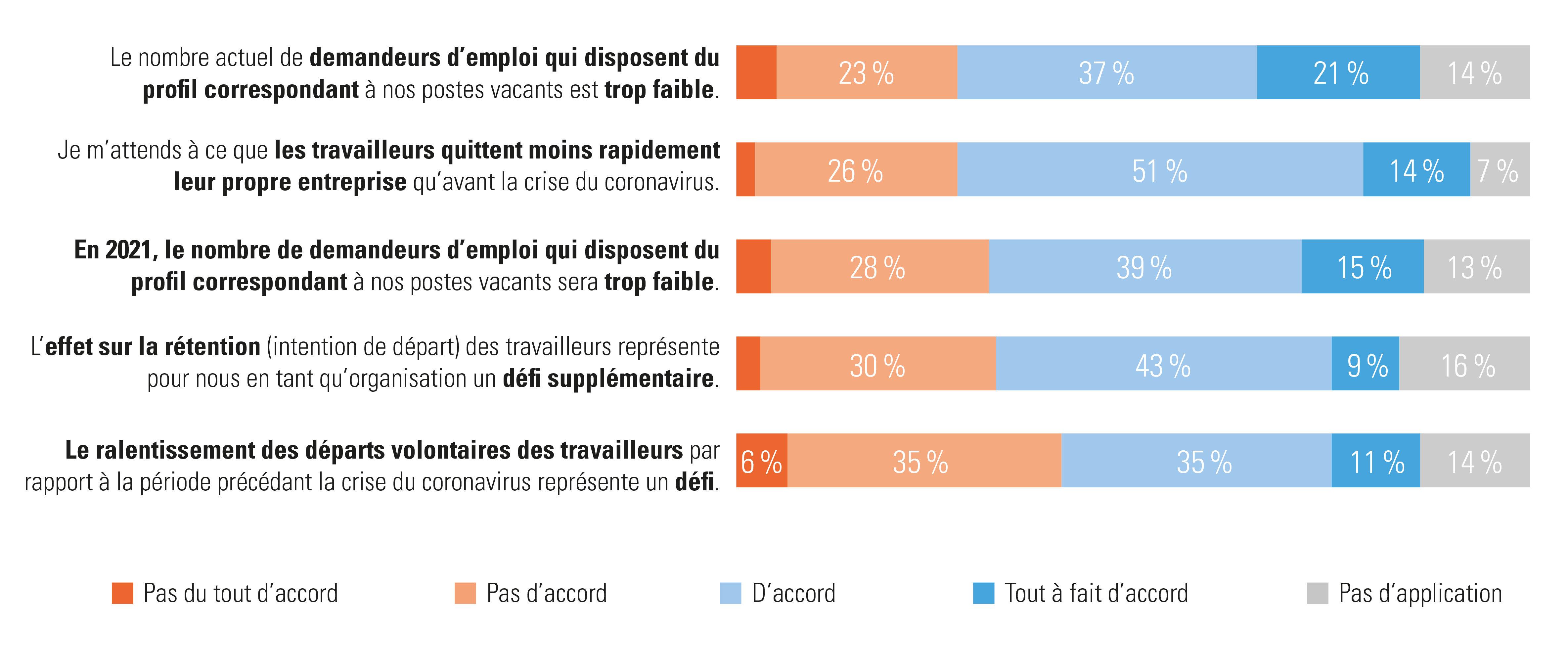 Réponse des employeurs à la question : «Comment gérez-vous la pénurie actuelle sur le marché de l'emploi et quelles sont vos prévisions pour 2021?»
