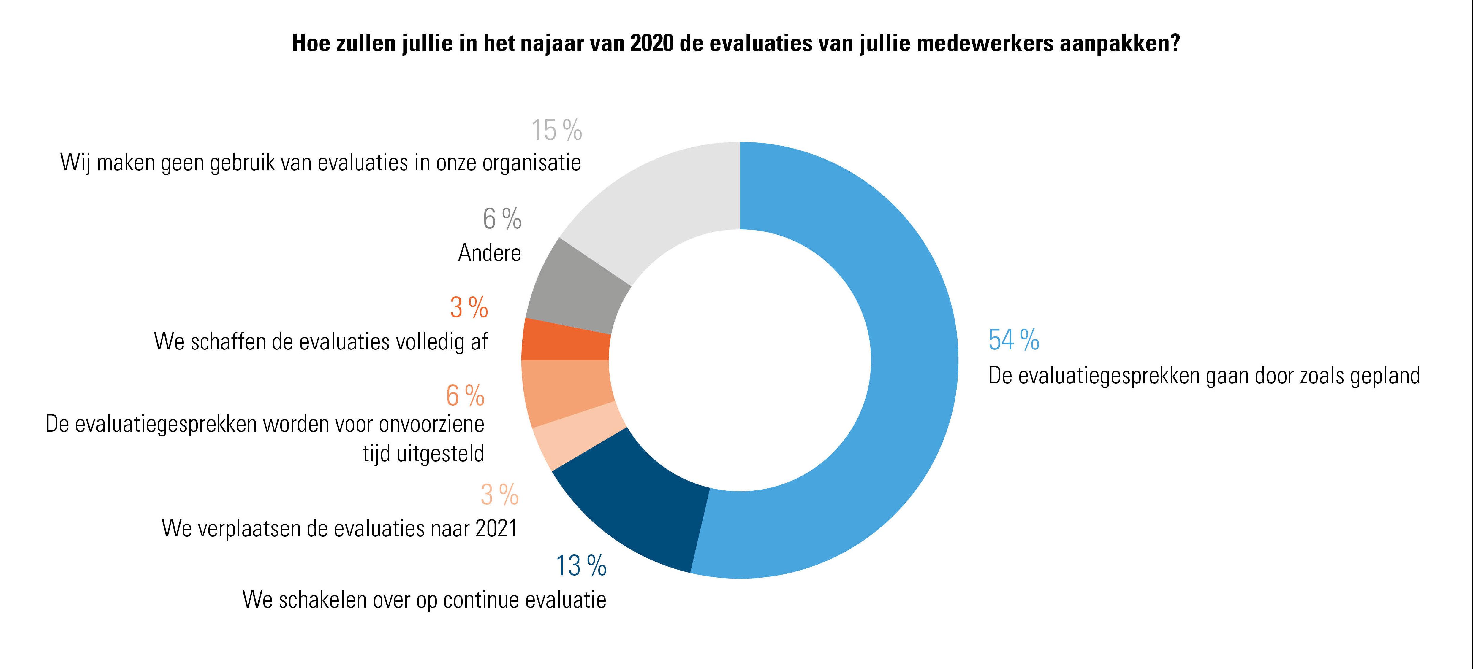 Hoe zullen werkgevers hun werknemers in 2020 evalueren?