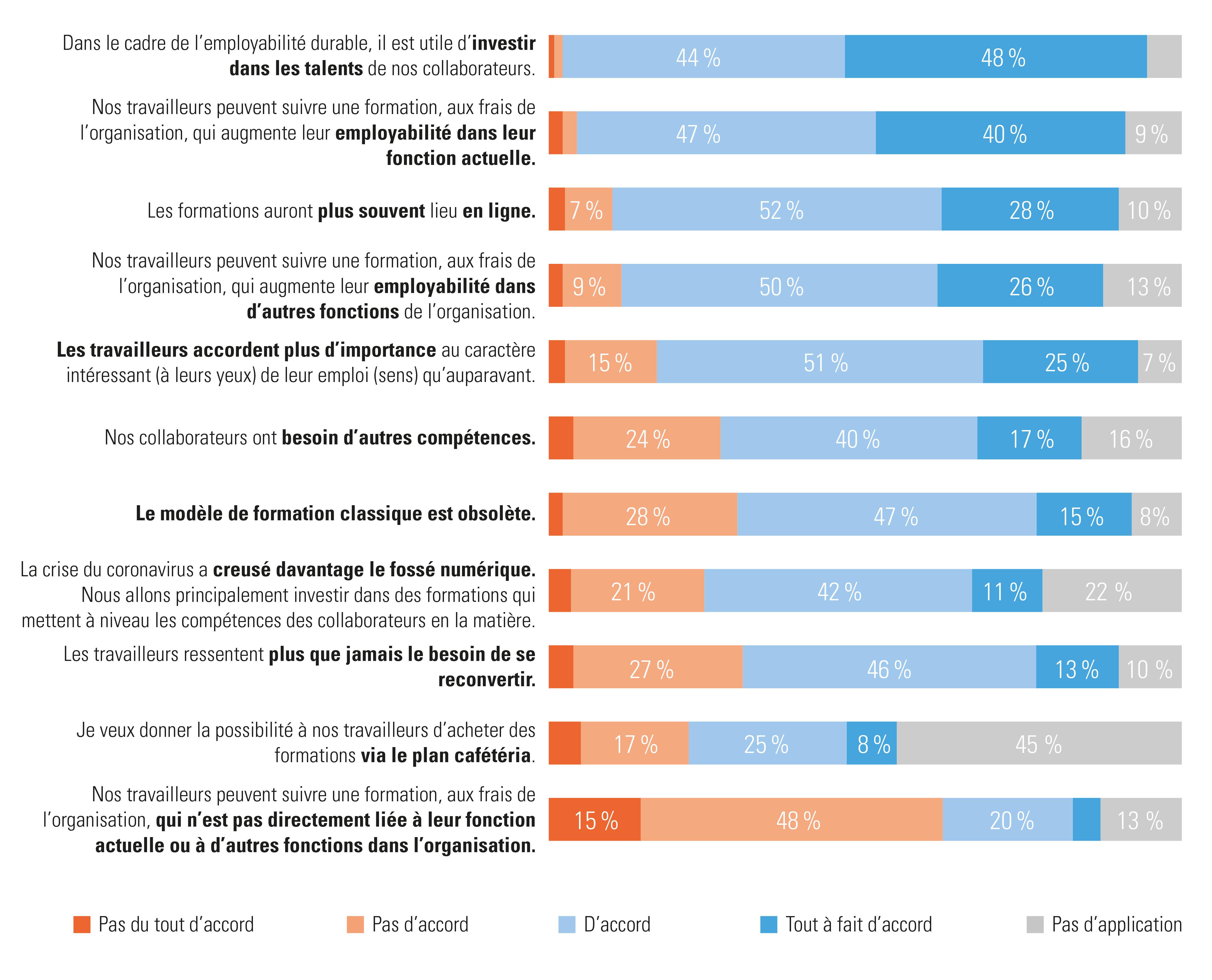 Les employeurs réagissent aux propositions concernant leur fonctionnement futur