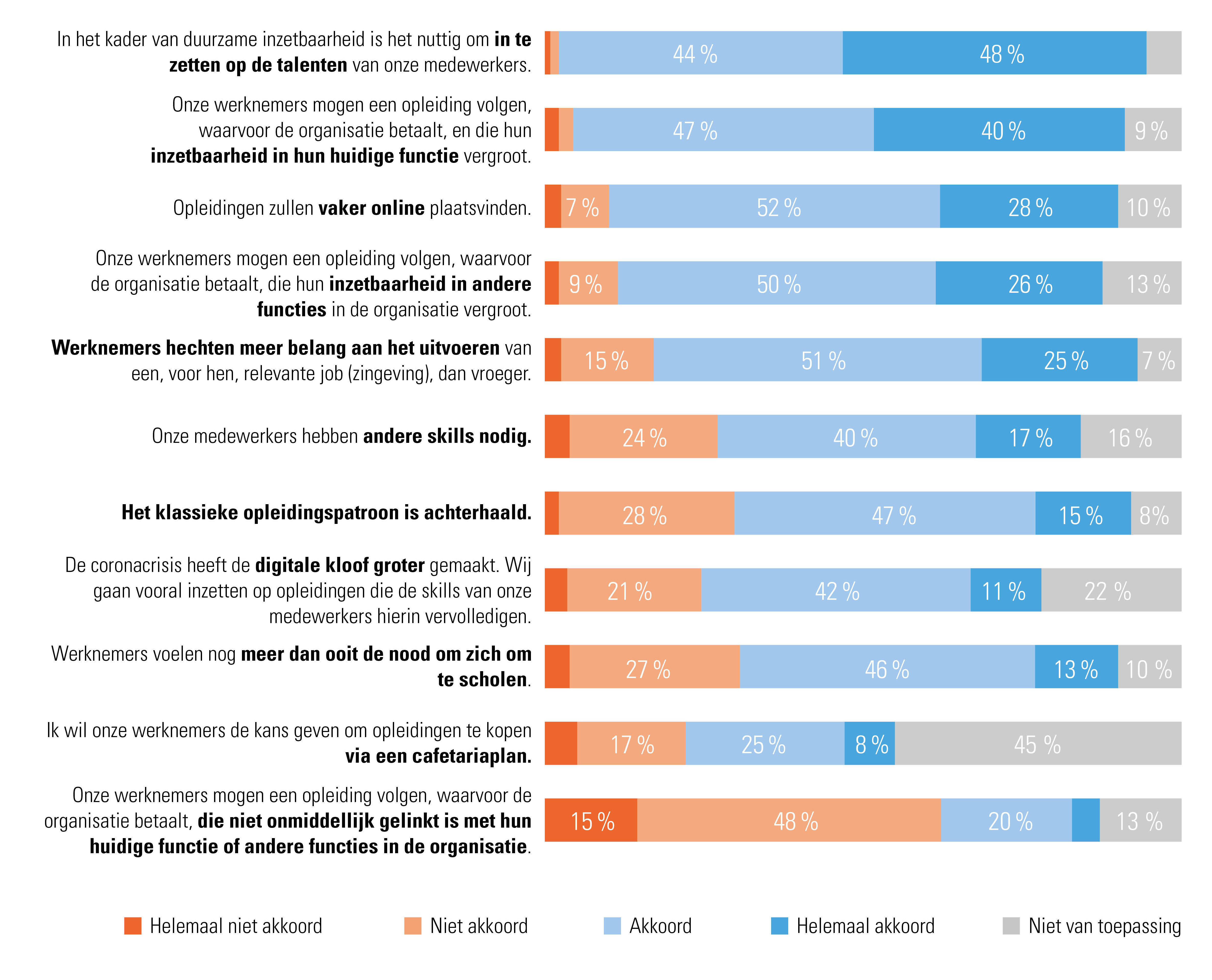 Werkgevers reageren op stellingen voor het toekomstig functioneren