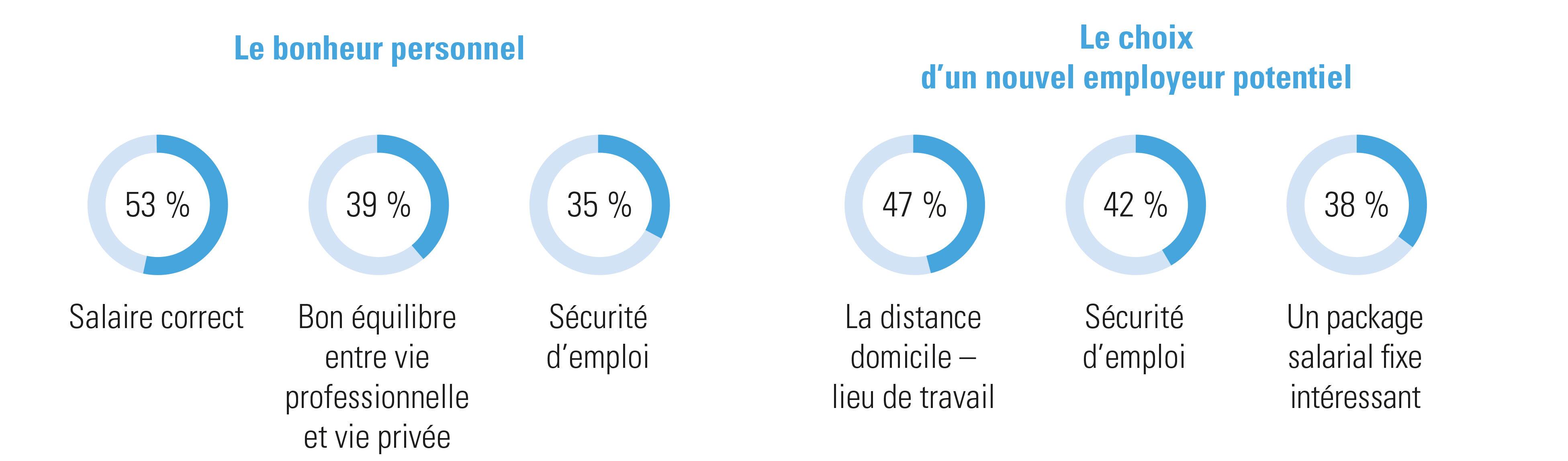 Dans quelle mesure ces facteurs sont-ils importants 1) pour votre bonheur personnel au travail; 2) dans le choix d'un nouvel employeur?