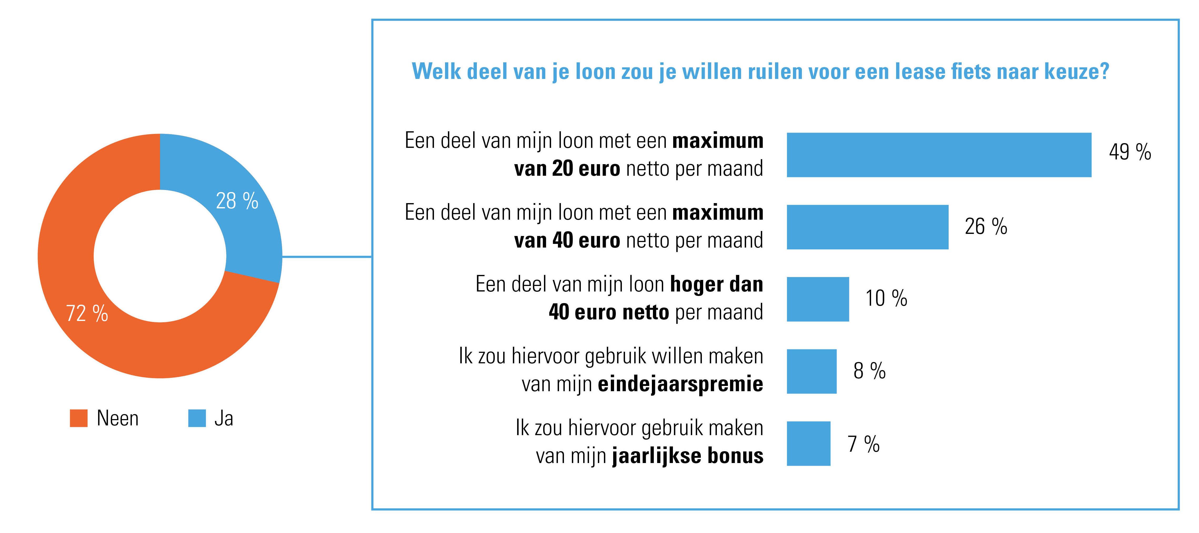Hebben Belgische werknemers interesse in het leasen van een fiets via de werkgever?