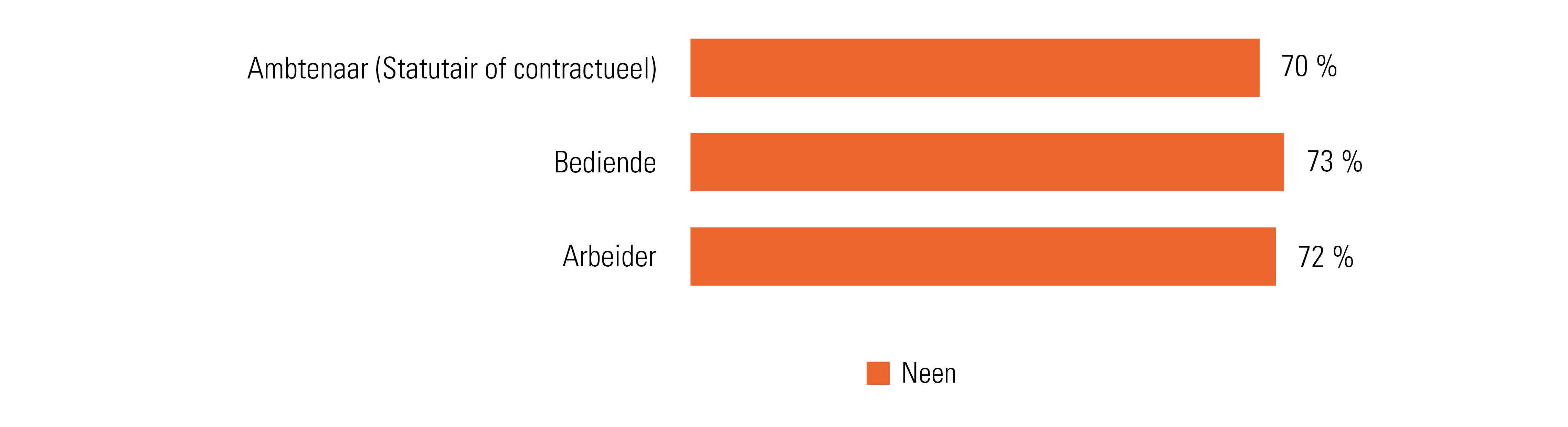 Hebben Belgische werknemers interesse in het leasen van een fiets via de werkgever? Volgens statuut.
