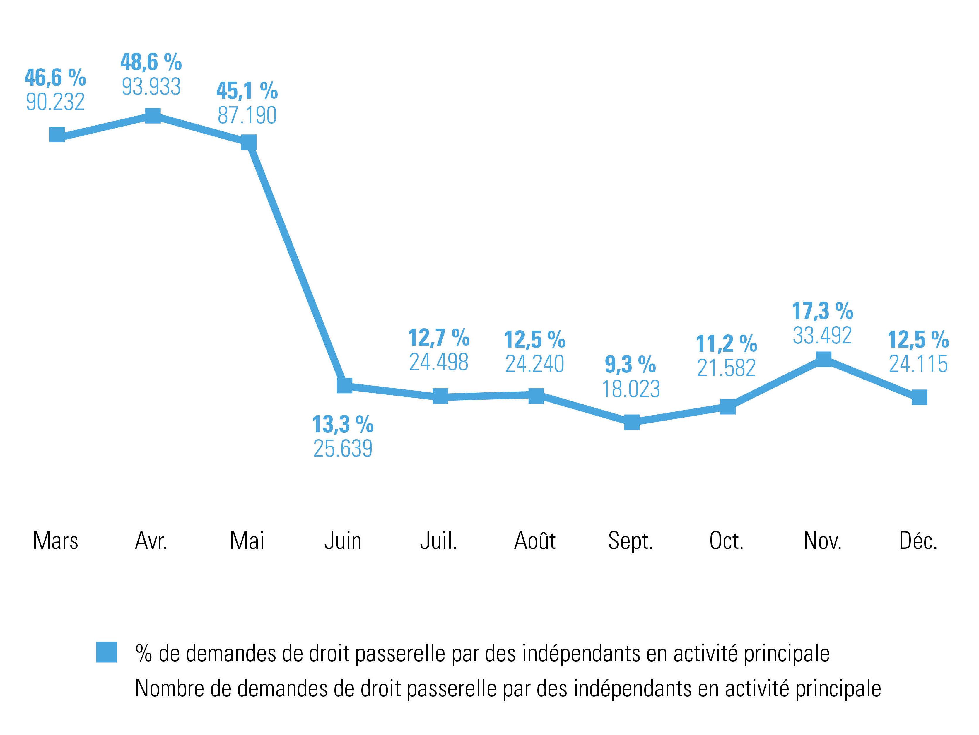 % et nombre de demandes de droit passerelle par des indépendants en activité principale