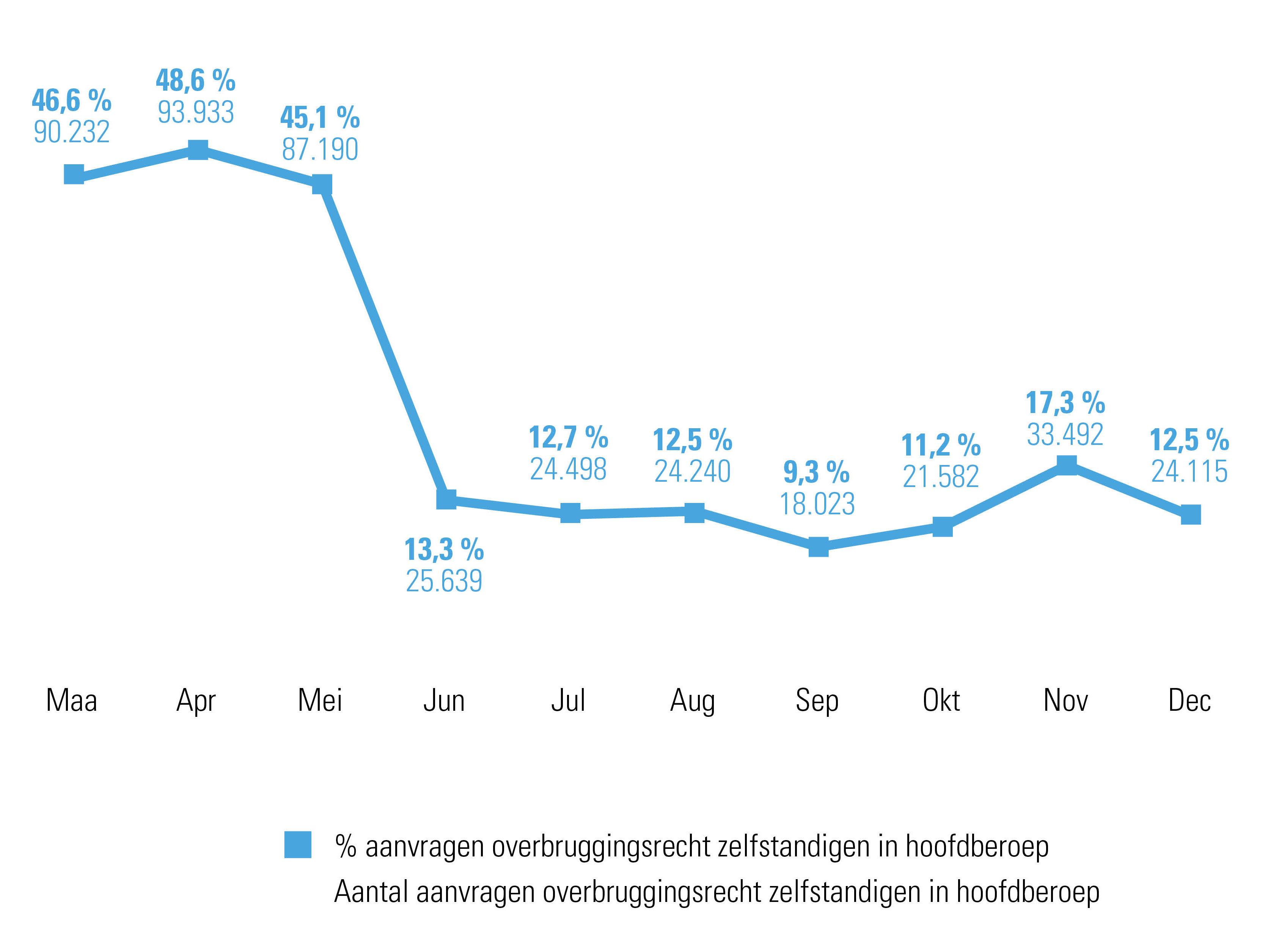 % en aantal aanvragen overbruggingsrecht bij Acerta door zelfstandigen in hoofdberoep