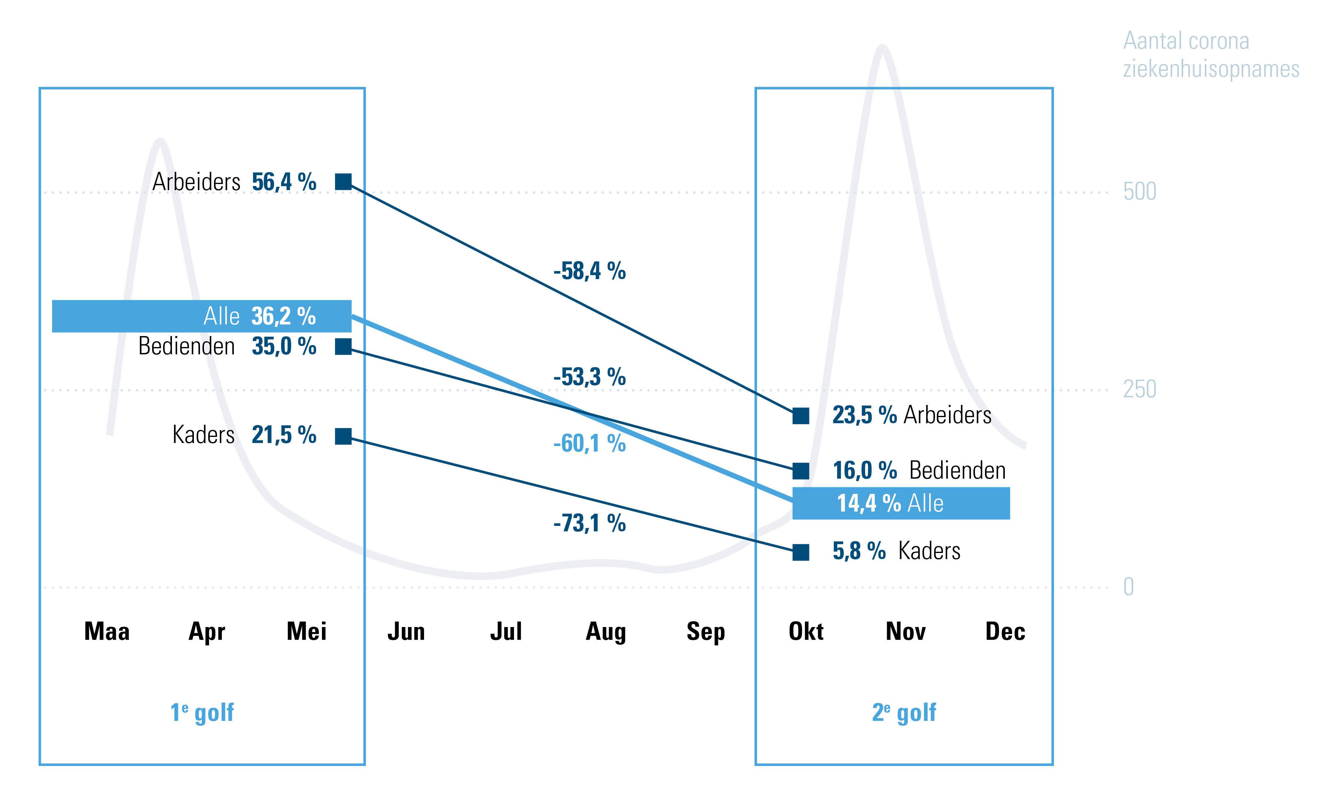 % 1 of meer dagen tijdelijk werkloos (TWL)