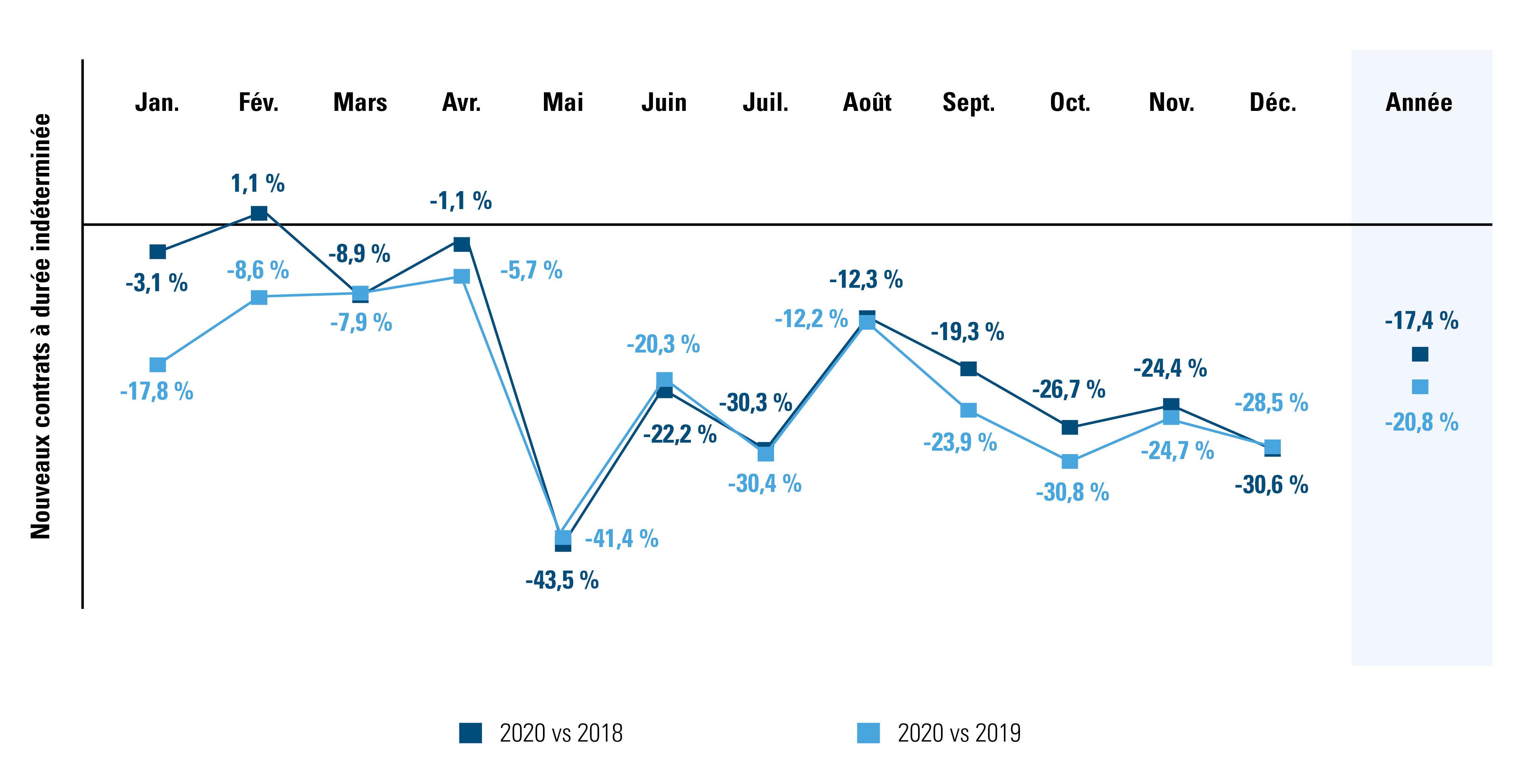 Comparaison du nombre de contrats à durée indéterminée conclus en 2020 par rapport à 2018 et à 2019