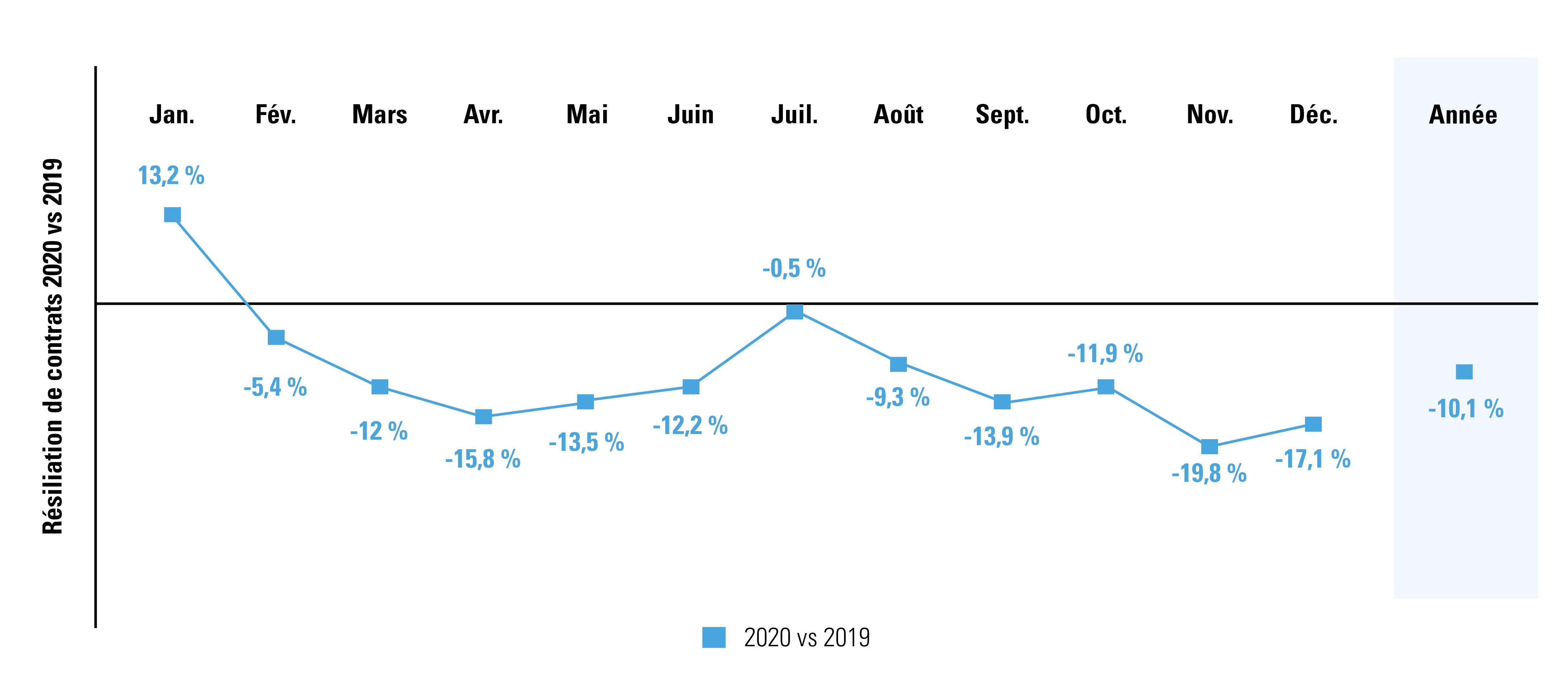 Comparaison du nombre de contrats à durée indéterminée résiliés en 2020 par rapport à 2019