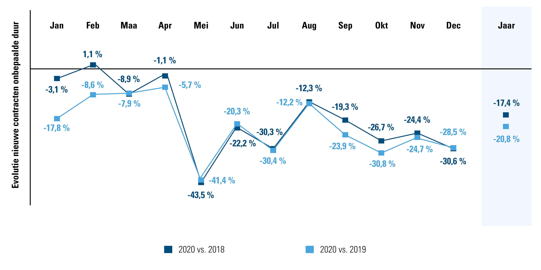 Vergelijking aantal contracten onbepaalde duur gesloten in 2020 vs. 2018 en 2019