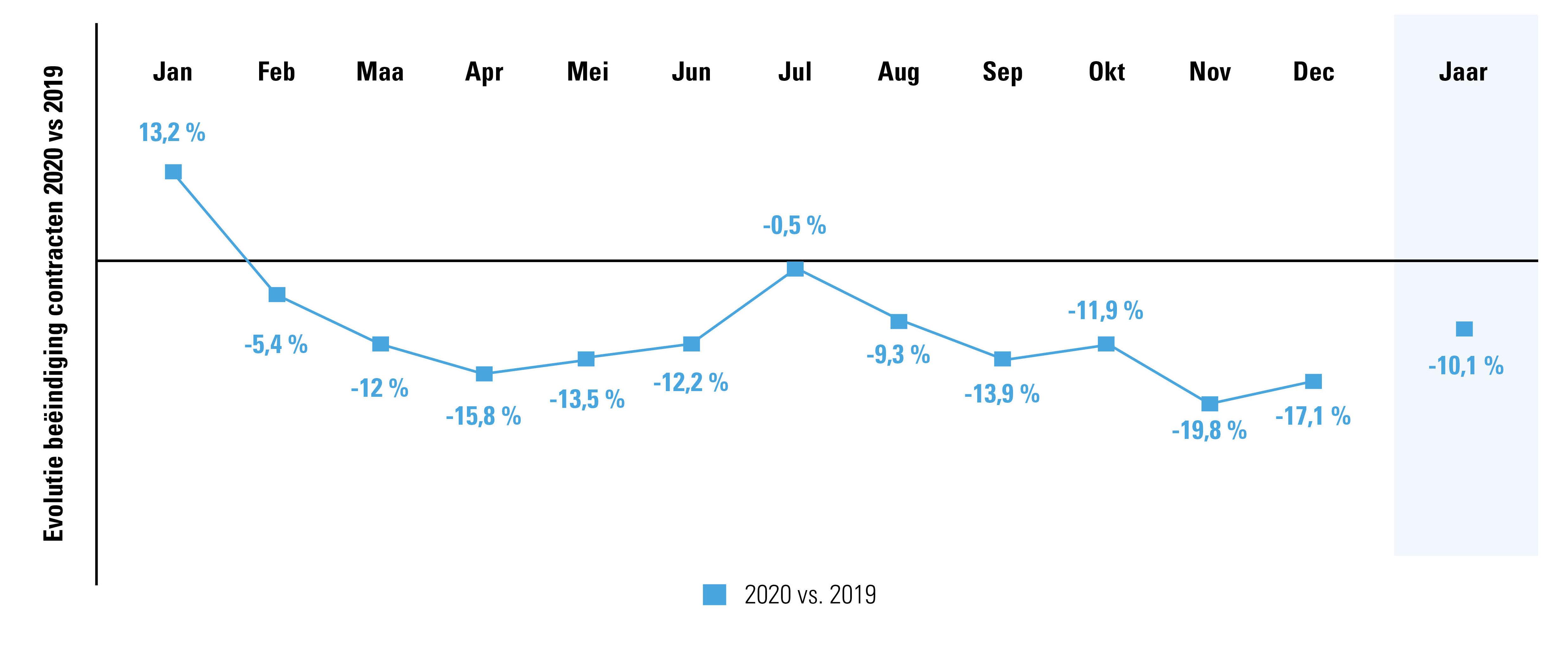 Vergelijking aantal contracten van onbepaalde duur beëindigd in 2020 t.o.v. 2019