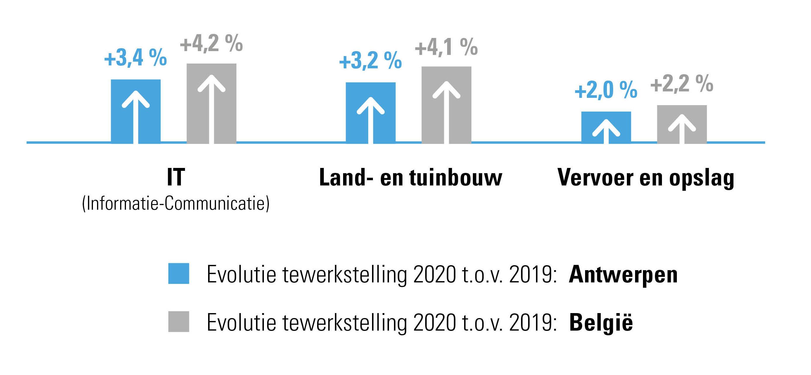 Sterkste groeisectoren in 2020 op vlak van personeelsbestand in provincie Antwerpen
