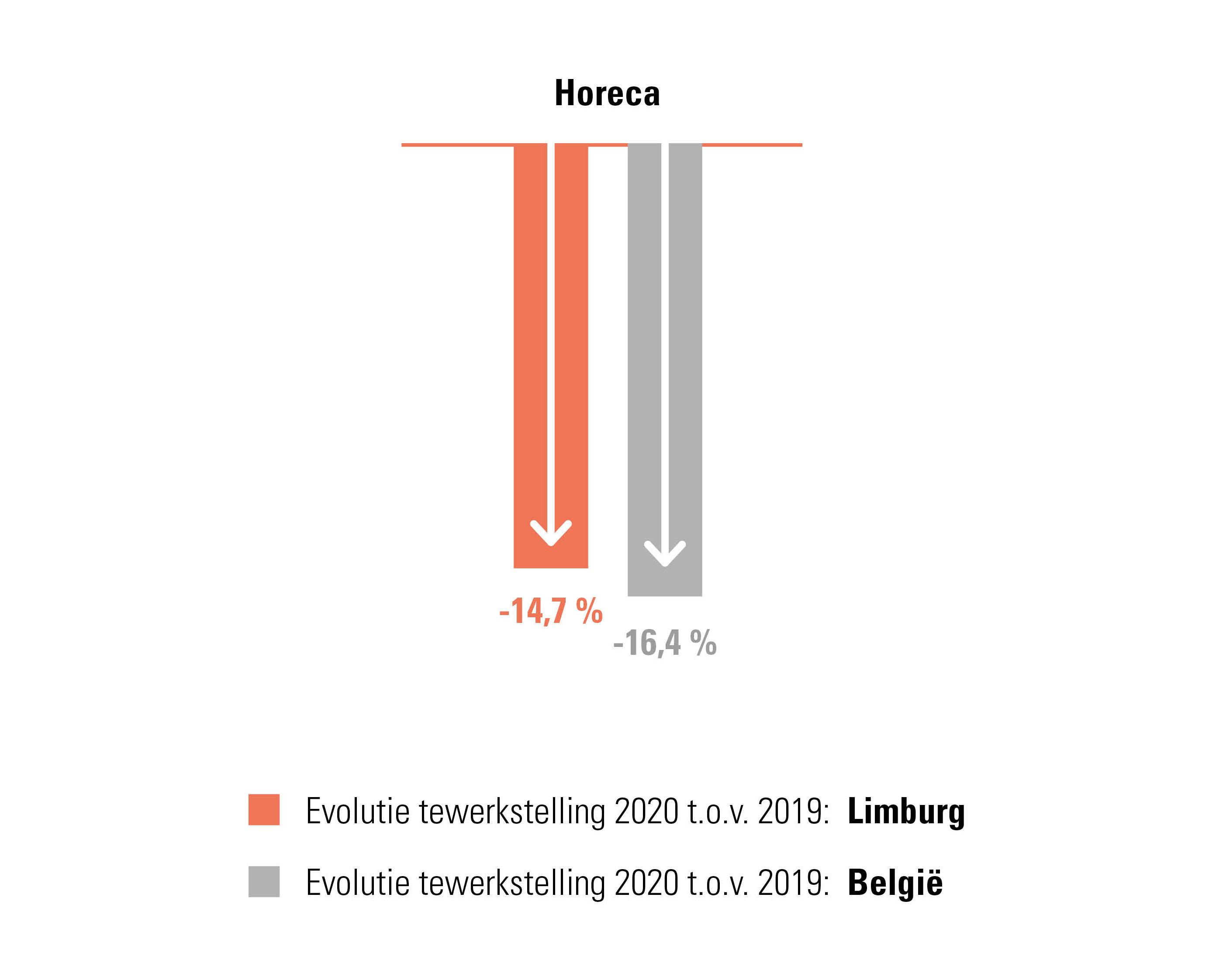 Sterkste daalsector in 2020 op vlak van personeelsbestand in provincie Antwerpen