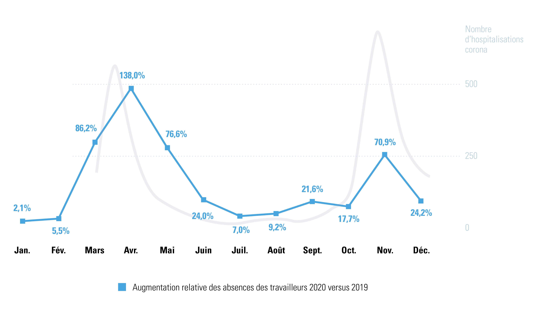 Augmentation relative des absences des travailleurs du secteur privé entre 2019 et 2020
