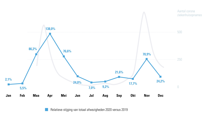 Relatieve stijging afwezigheden werknemers private sector 2019 vs. 2020