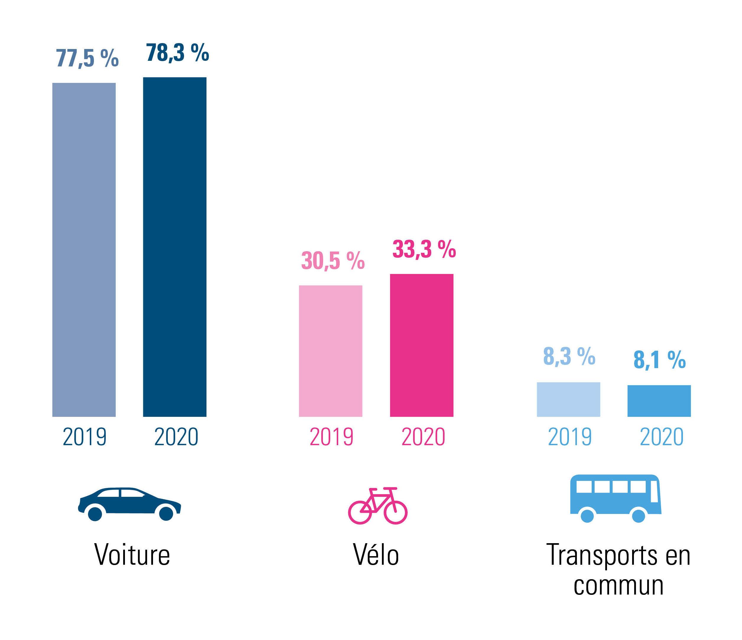 évolution des déplacements domicile-lieu de travail en 2020 par rapport à 2019 – combinaisons comprises