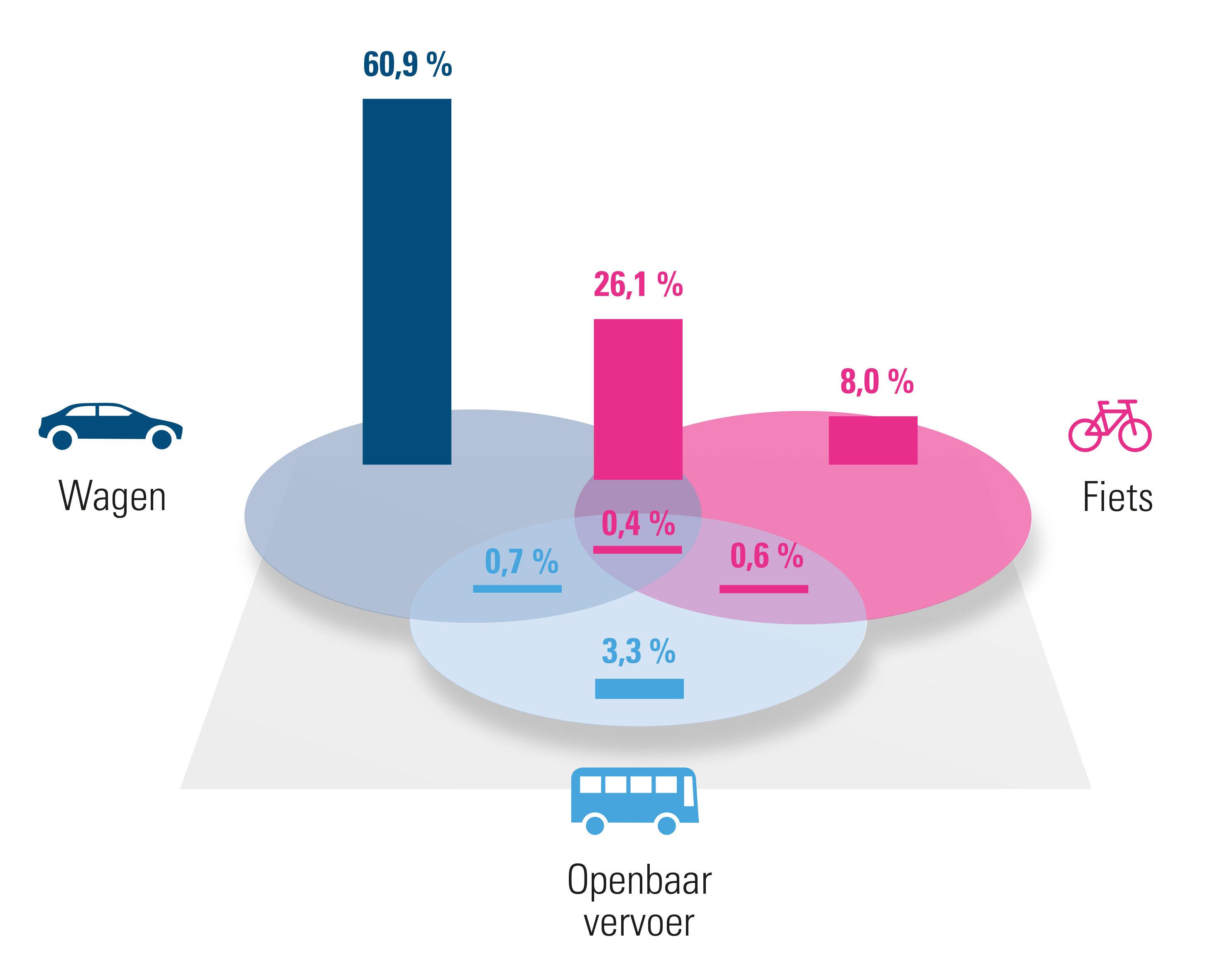 Verdeling verschillende mobiliteitsoplossingen (2020)