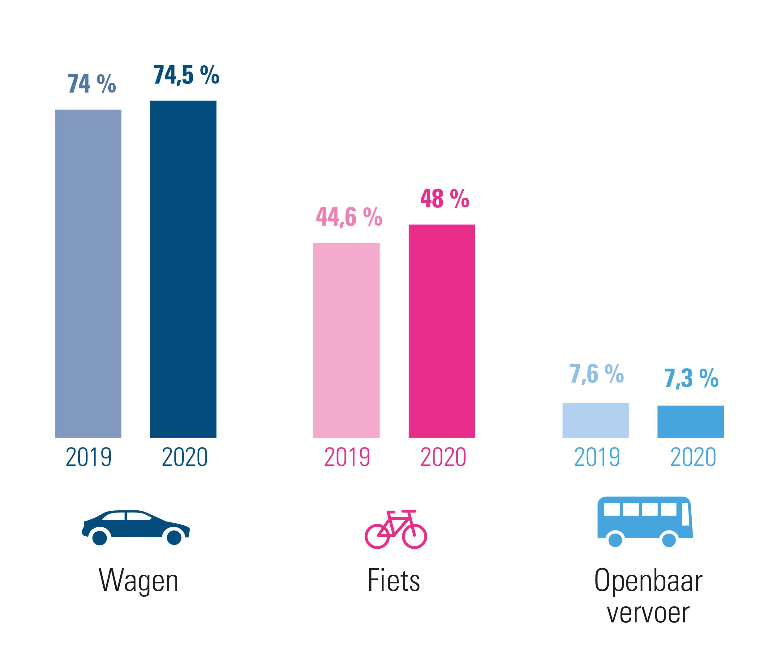evolutie woon-werkverkeer 2020 versus 2019 – combinaties inbegrepen
