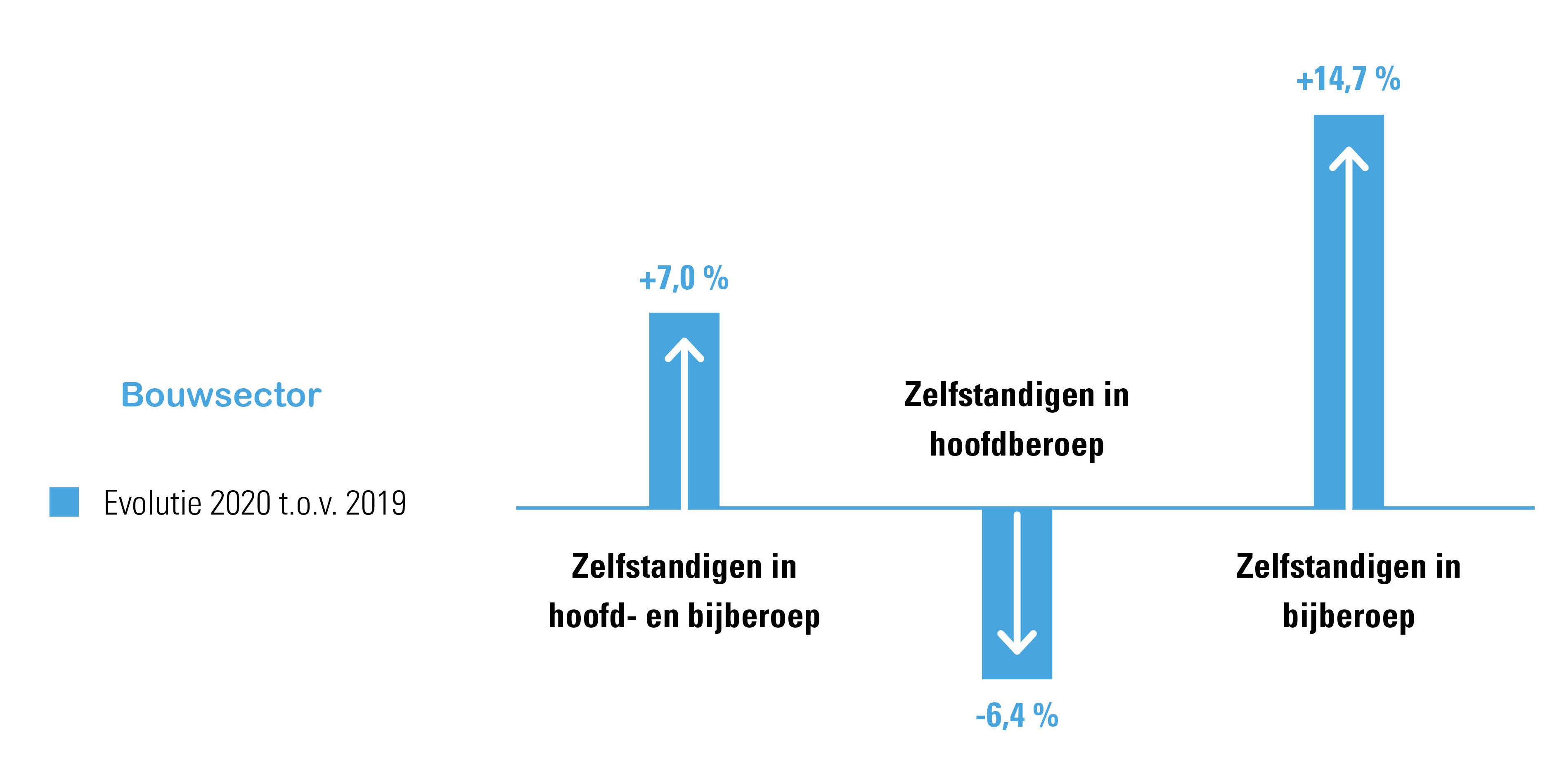 Evolutie startende zelfstandigen in hoofd- en bijberoep in de bouwsector 2020 t.o.v. 2019