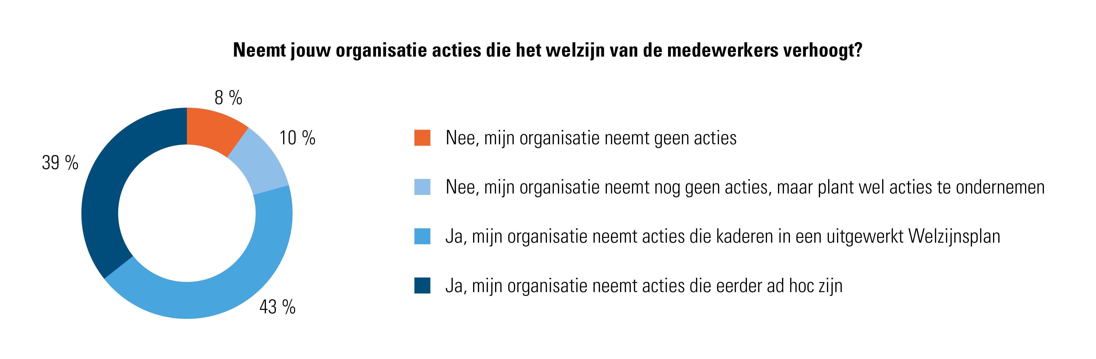 Neemt jouw organisatie acties die het welzijn van de medewerkers verhoogt?
