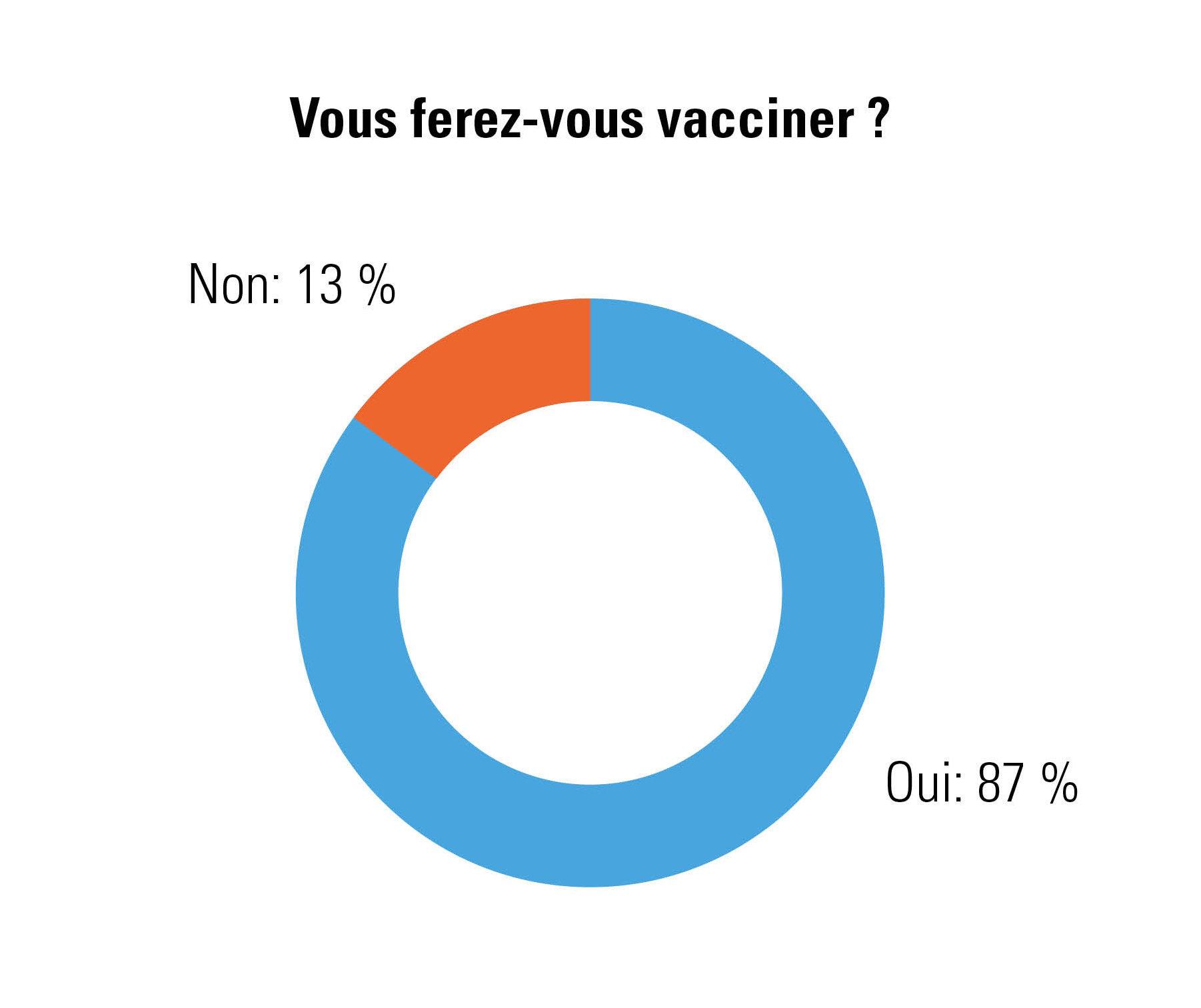 % indépendants qui se feront vacciner (ou non) contre la COVID-19