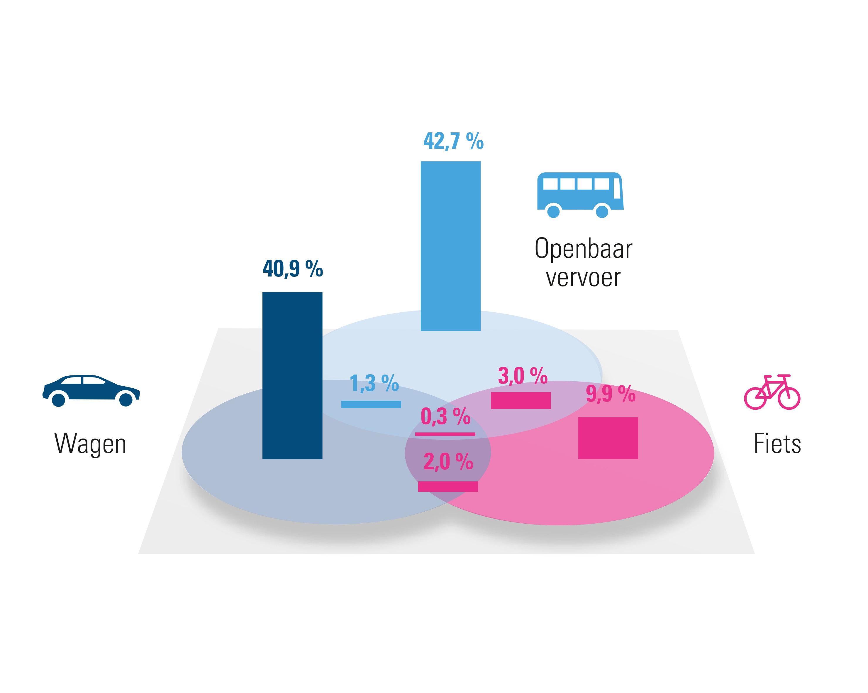 Brussel: verdeling verschillende mobiliteitsoplossingen (2020)