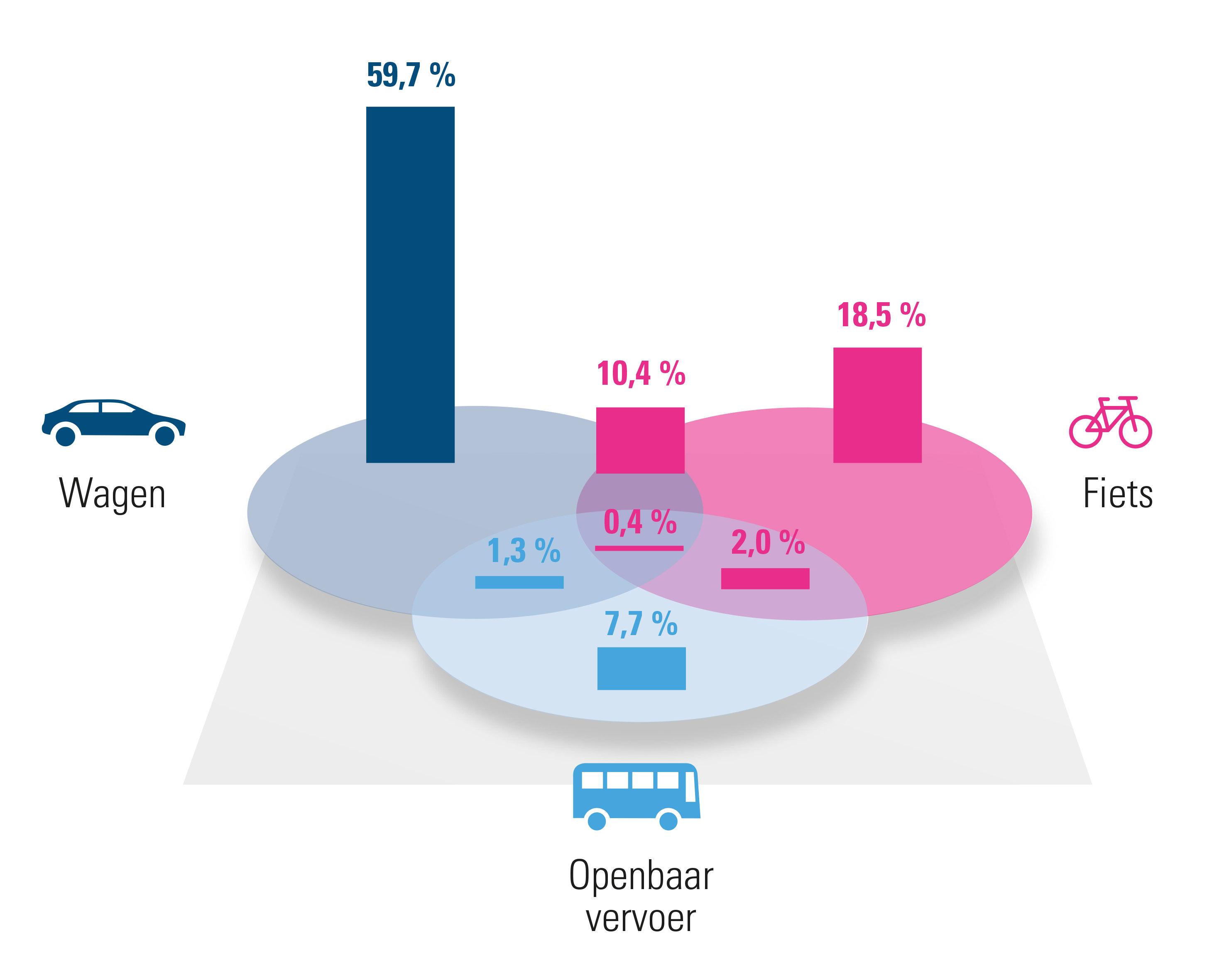 Vlaams-Brabant: verdeling verschillende mobiliteitsoplossingen (2020)