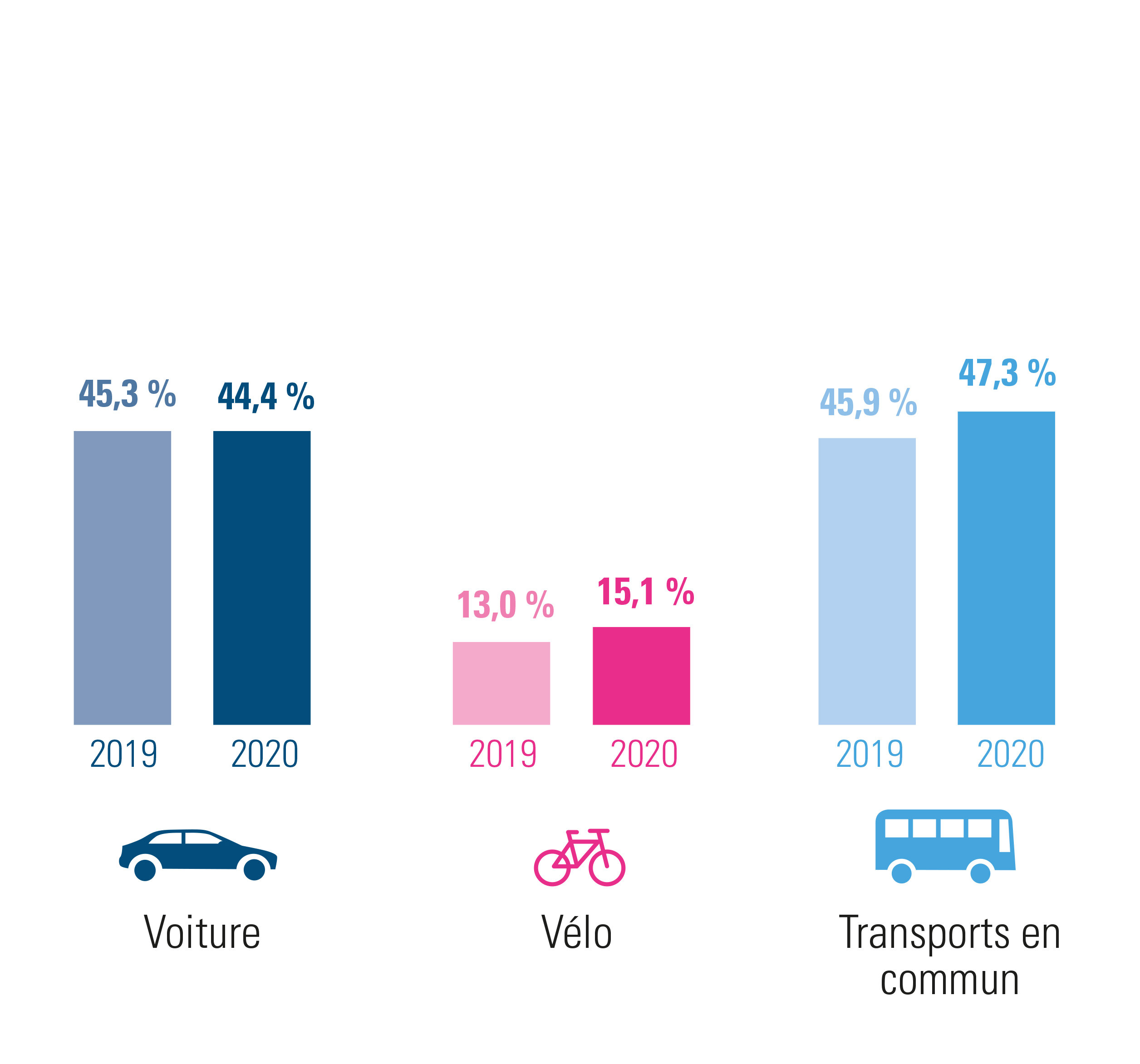 la Région de Bruxelles-Capitale : évolution des déplacements domicile-lieu de travail en 2020 par rapport à 2019 – combinaisons comprises