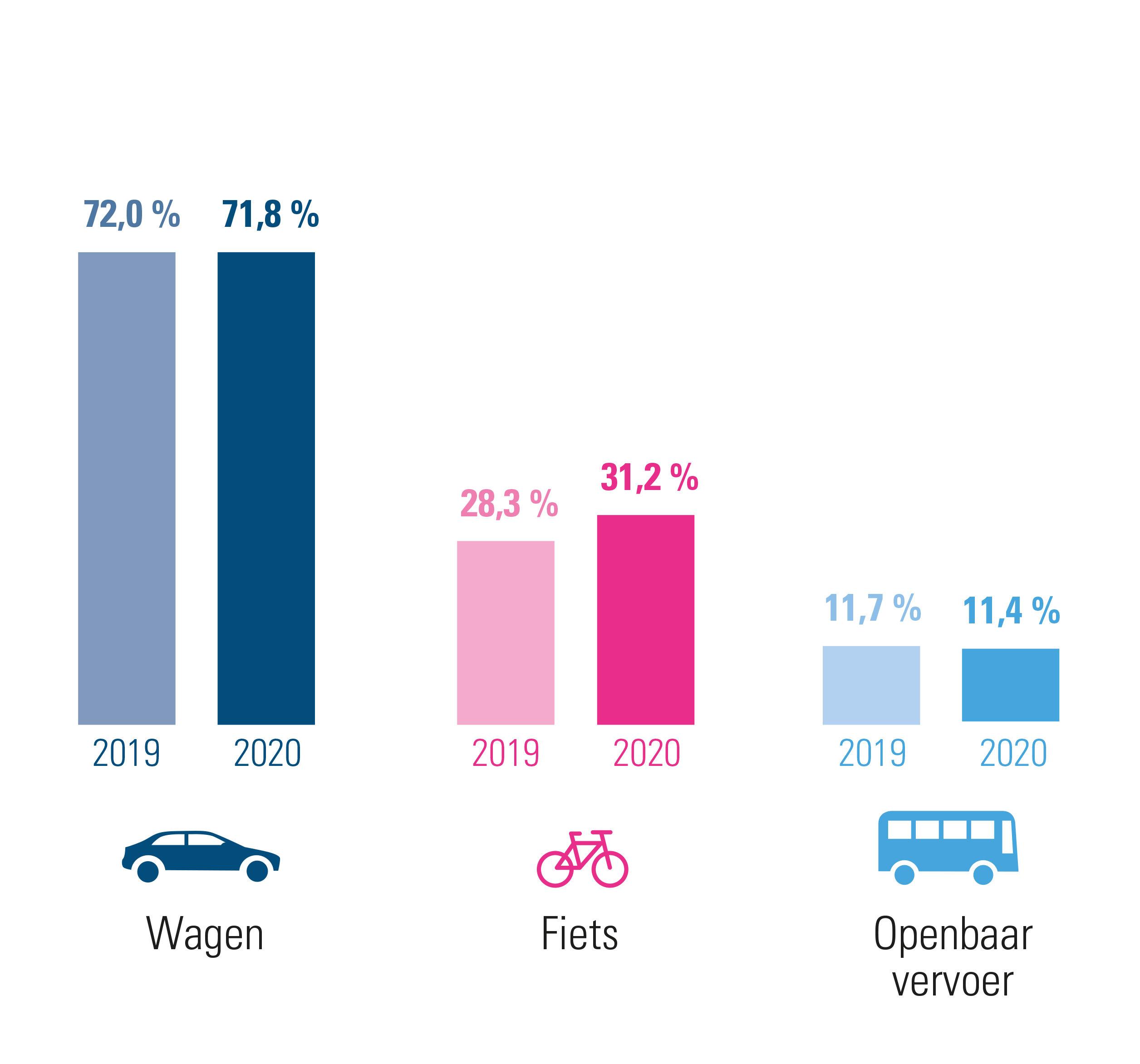 Vlaams-Brabant: evolutie woon-werkverkeer 2020 versus 2019 – combinaties inbegrepen