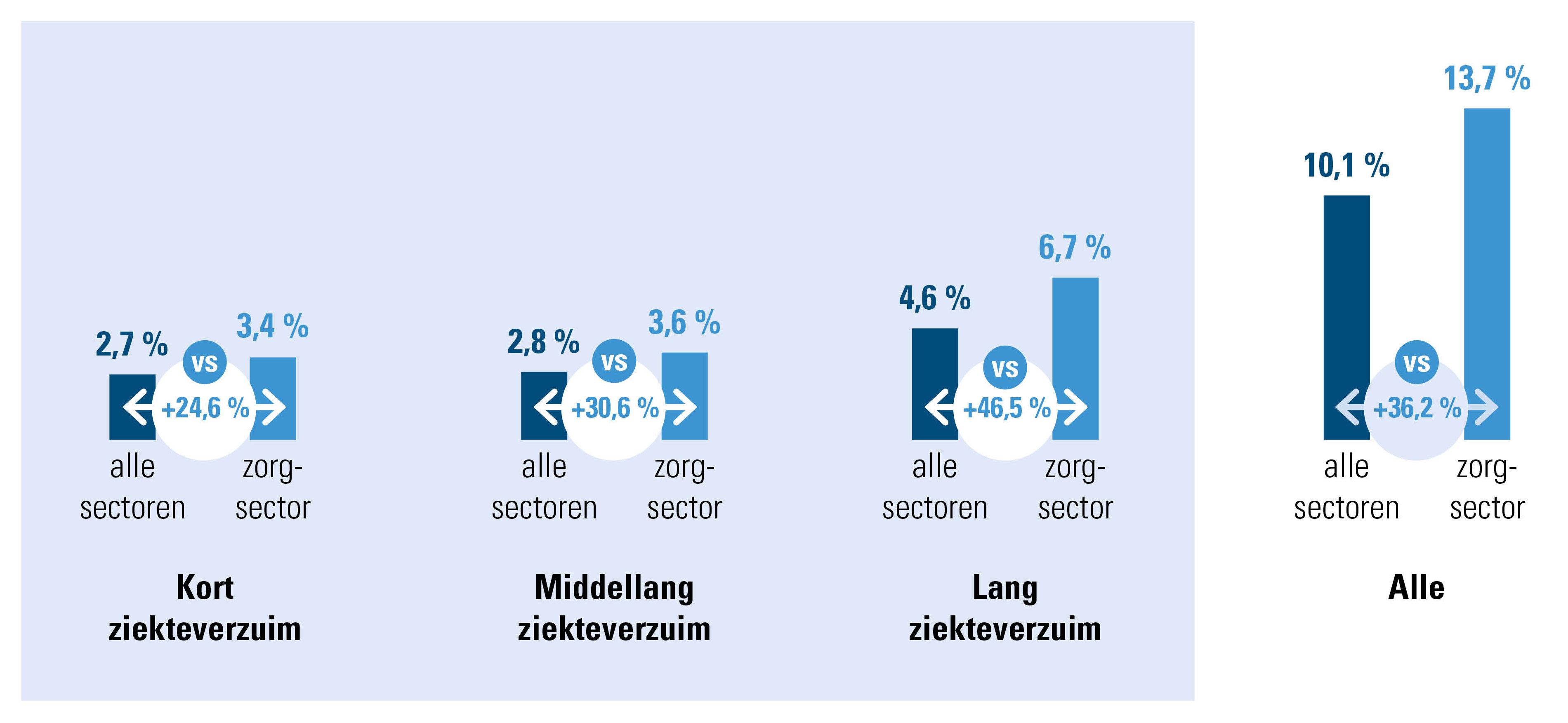 Ziekteverzuim 2020,  % van de werkbare uren - algemeen vs. enkel zorgsector