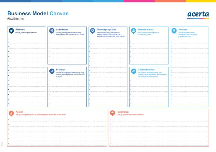 Business Model Canvas voorbeeld
