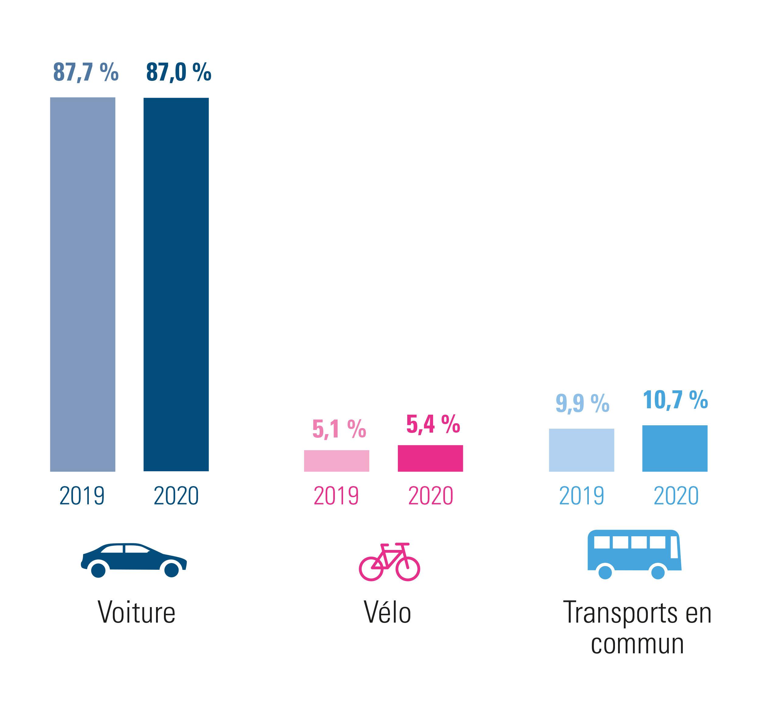 Brabant wallon : évolution des déplacements domicile-lieu de travail 2020 par rapport à 2019 – combinaisons comprises